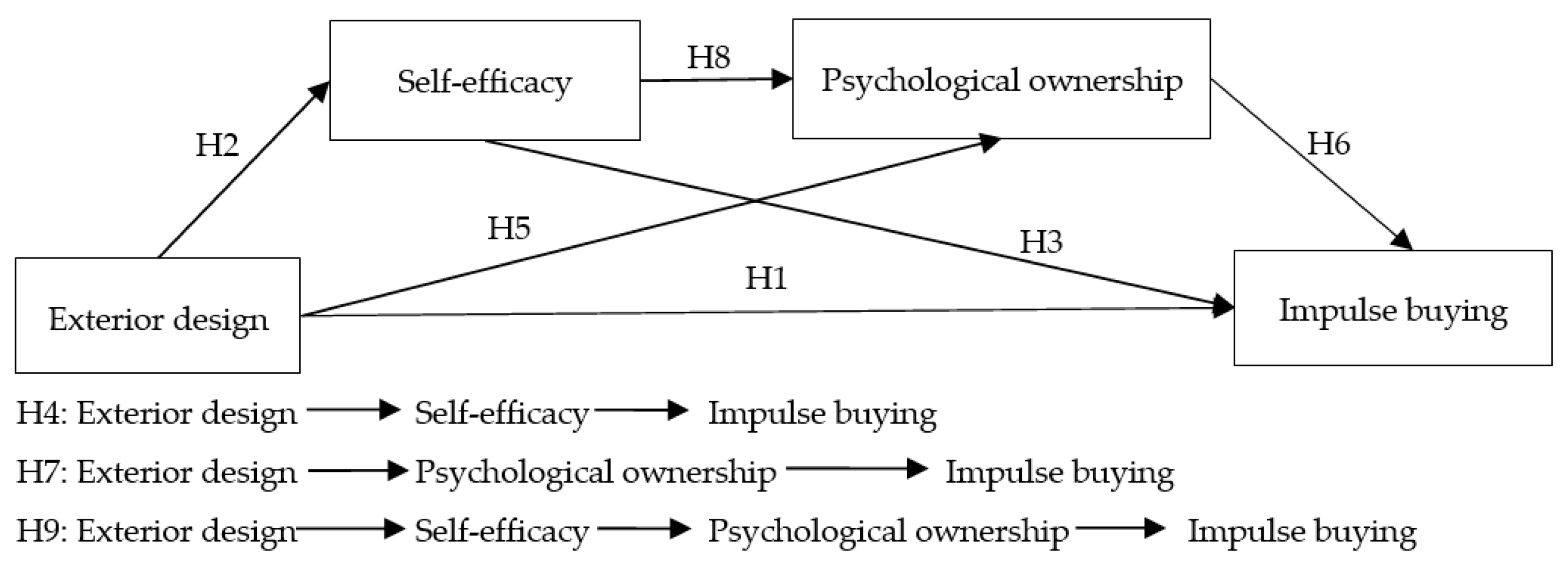 Sustainability Free Full Text The Effects Of Live Platform Exterior Design On Sustainable Impulse Buying Exploring The Mechanisms Of Self Efficacy And Psychological Ownership Html