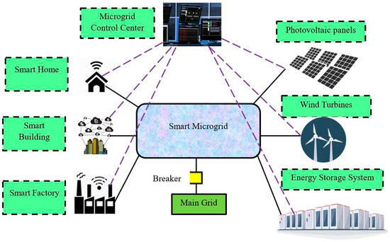 Sustainability Free Full Text Fuzzy Efficient Energy Smart Home Management System For Renewable Energy Resources Html