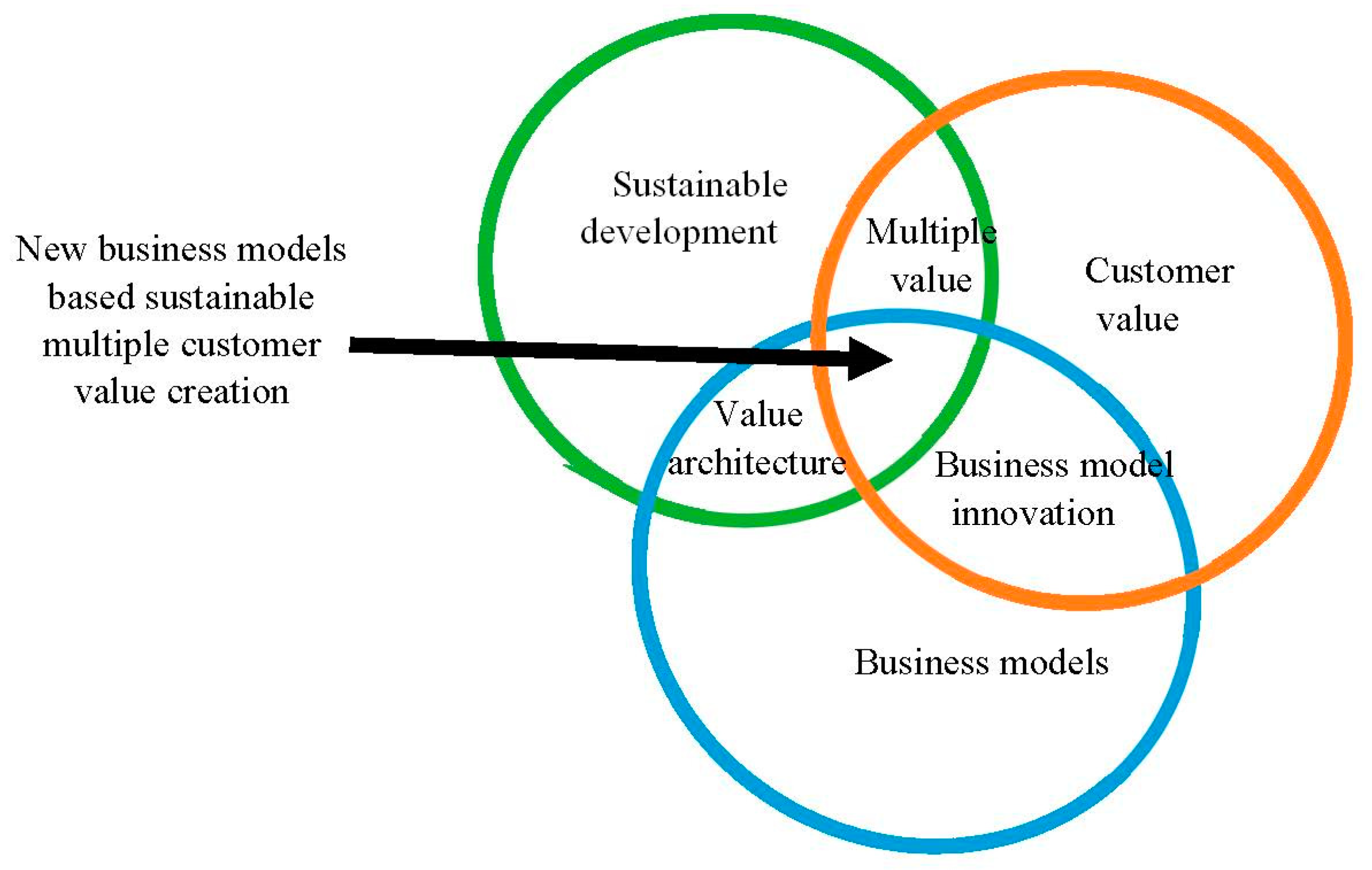 Sustainability Free Full Text New Business Models Based On Multiple Value Creation For The Customer A Case Study In The Chemical Industry