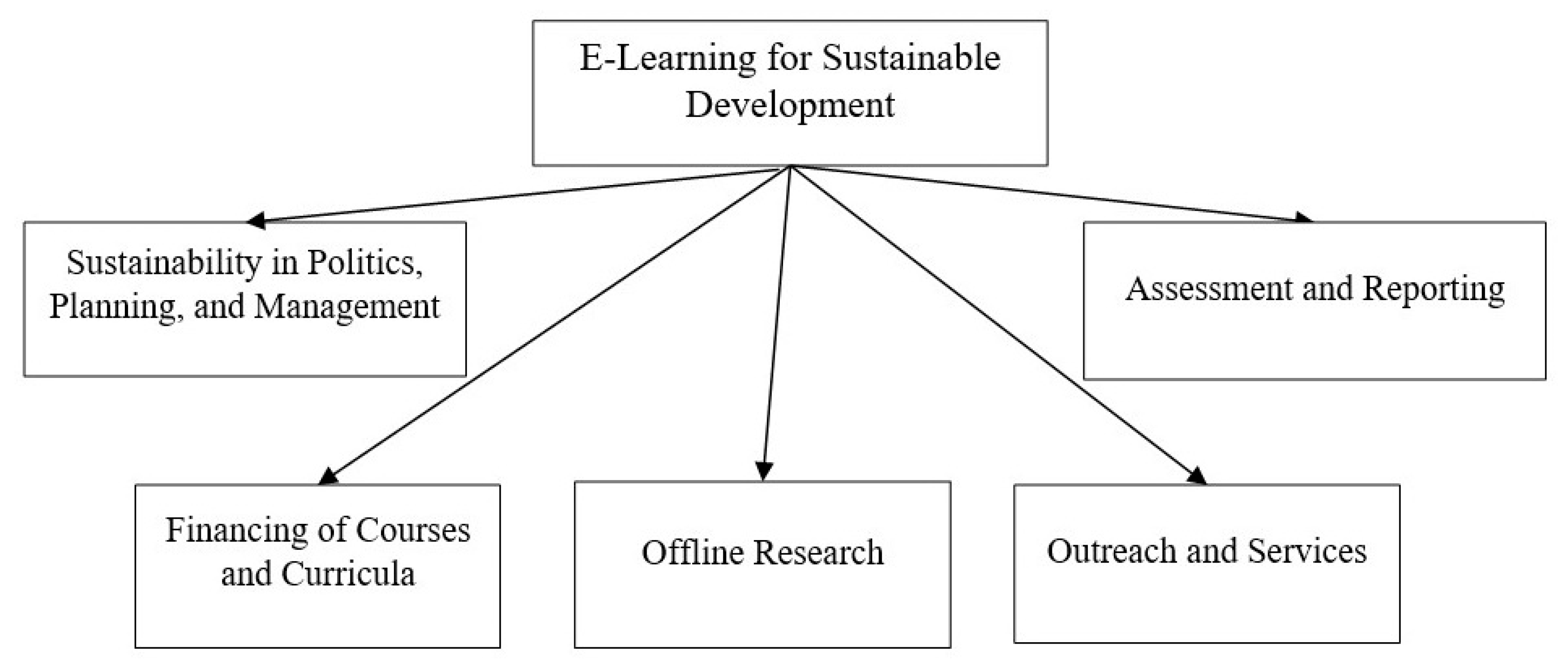Sustainability | Free Full-Text | E-Learning Financing Models in Russia for  Sustainable Development | HTML