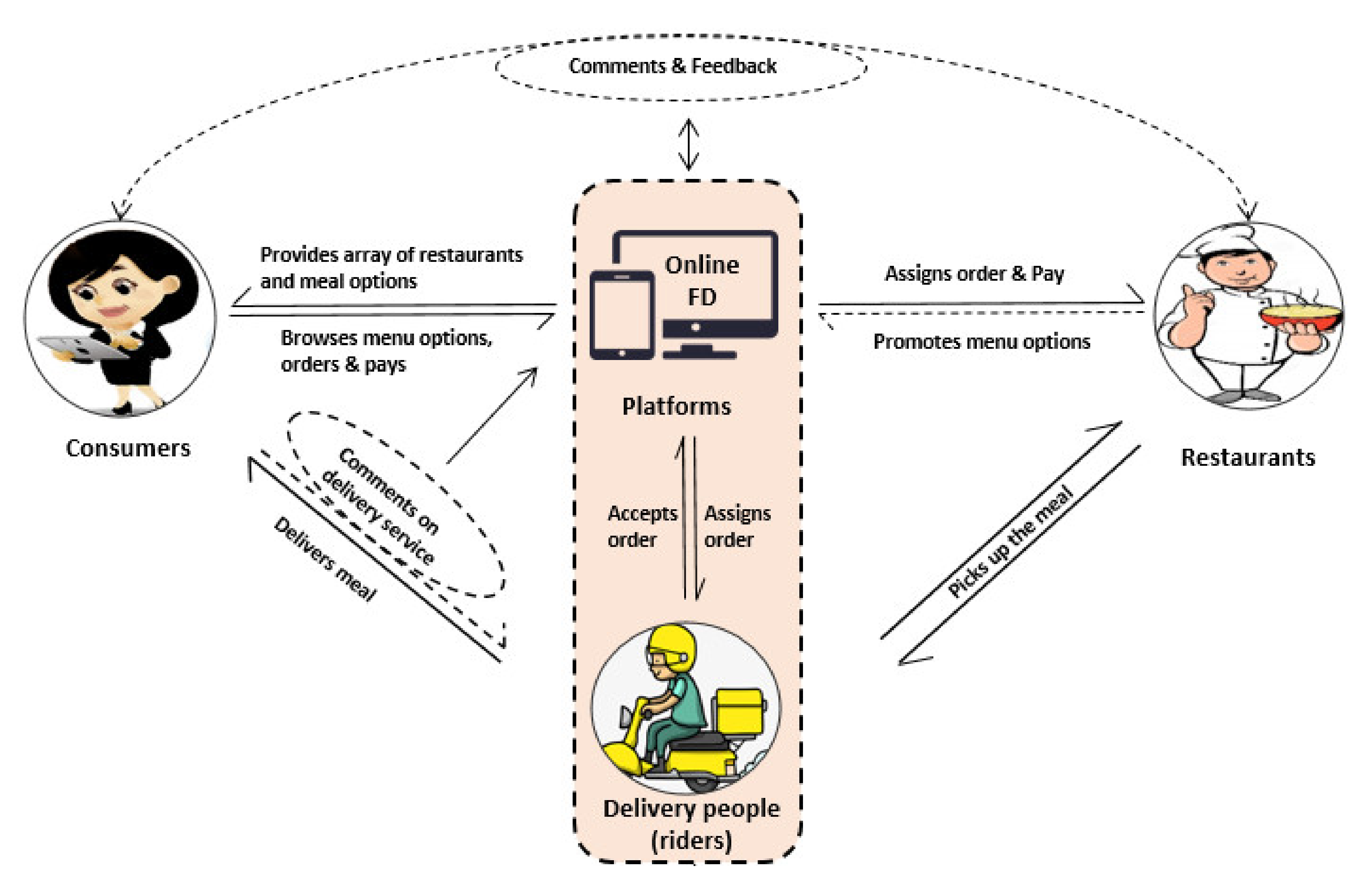 Sustainability Free Full Text Review Of Online Food Delivery Platforms And Their Impacts On Sustainability Html
