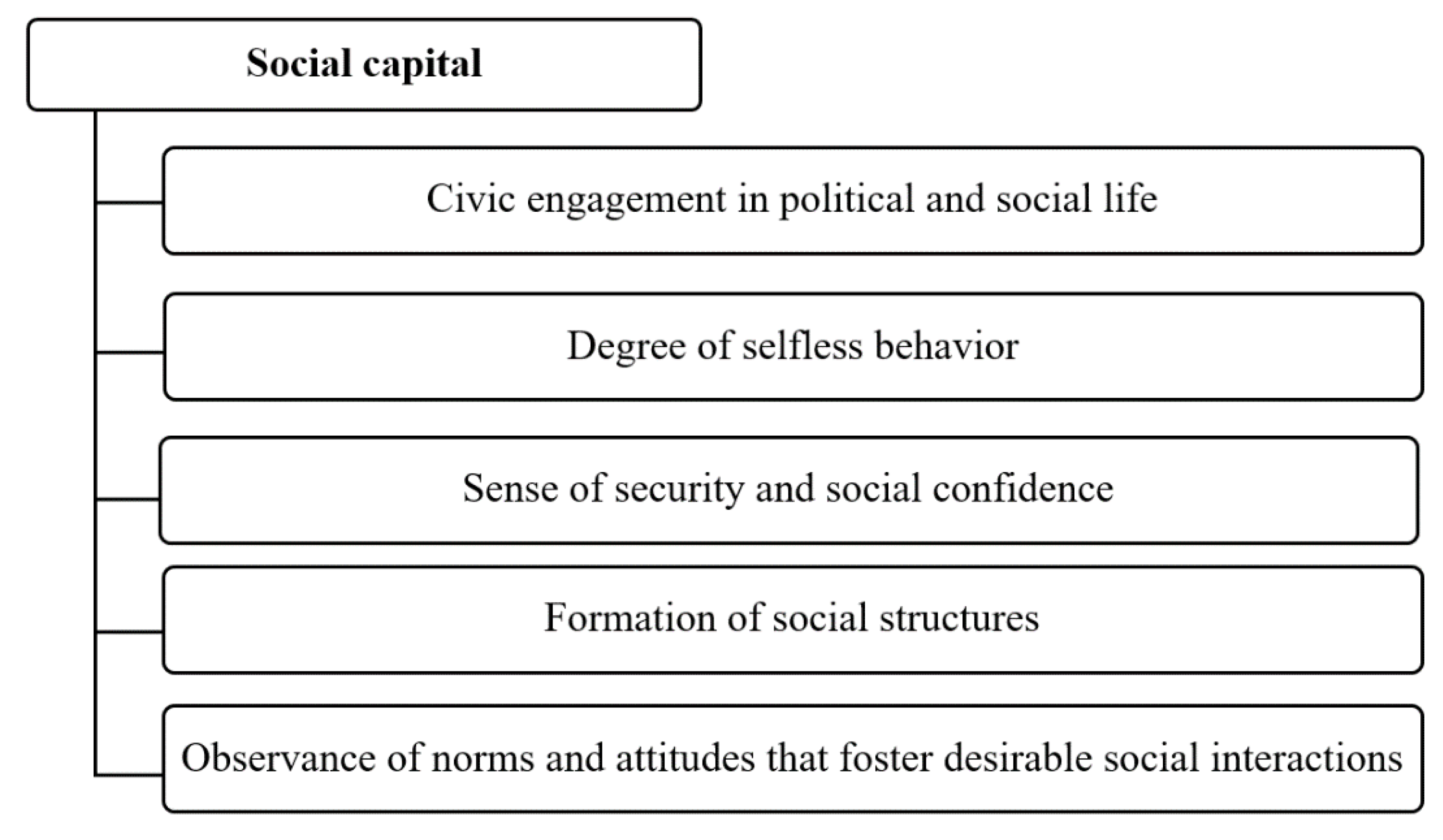 Sustainability   Free Full-Text   Interregional Diversity of Social Capital  in the Context of Sustainable Development—A Case Study of Polish  Voivodeships   HTML
