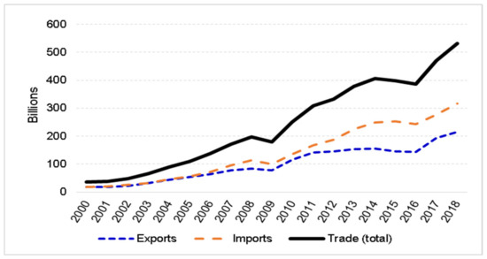 Sustainability Free Full Text Sustaining International Trade With China Does Acfta Improve Asean Export Efficiency Html