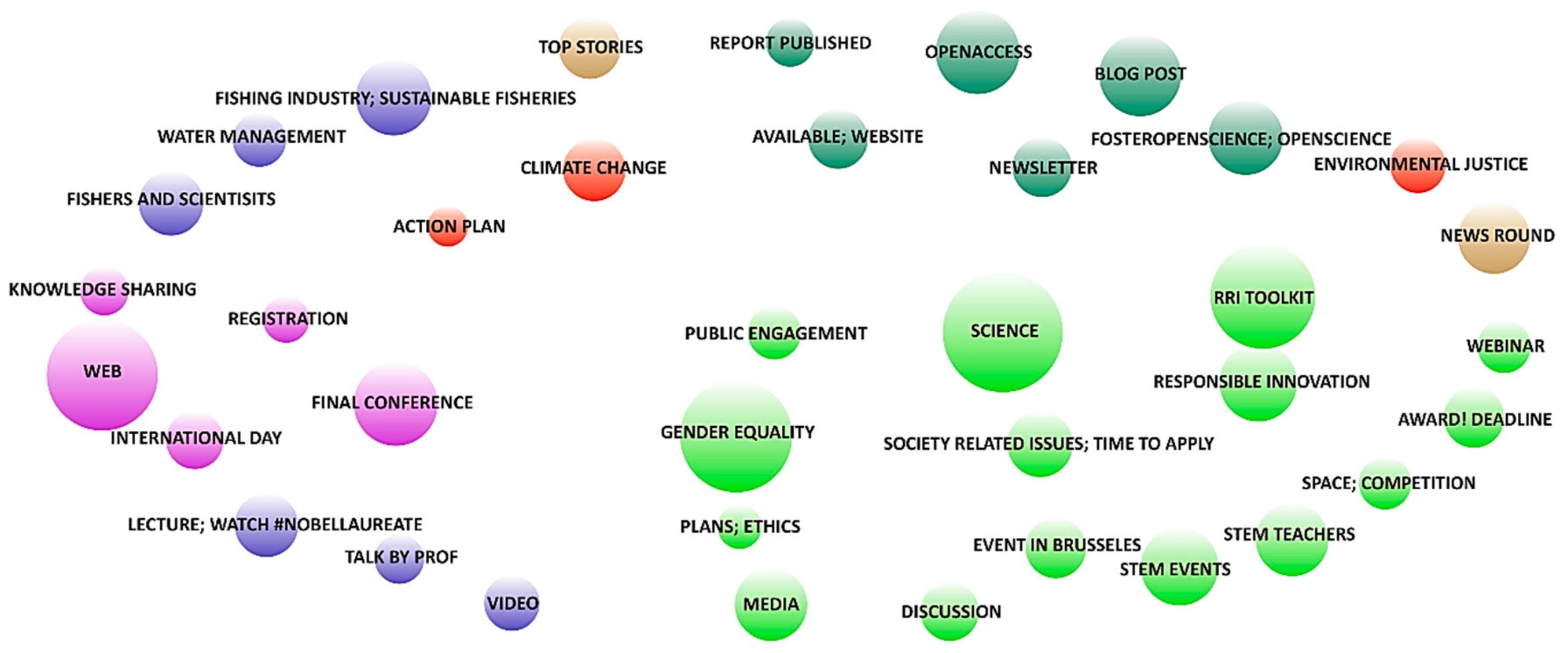 Divulgación de proyectos de investigación en Twitter