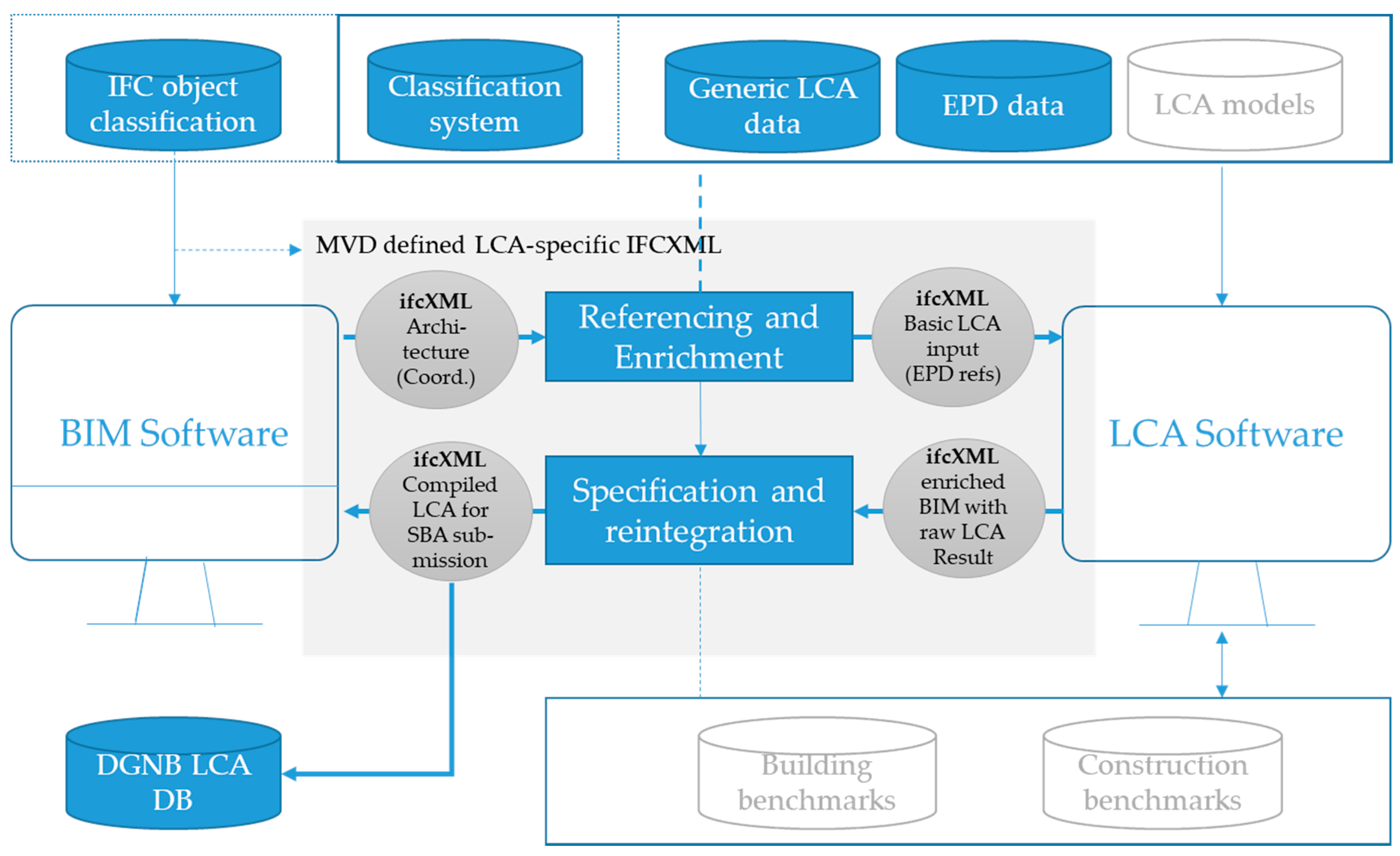 Sustainability Free Full Text The Bim2lca Approach An Industry Foundation Classes Ifc Based Interface To Integrate Life Cycle Assessment In Integral Planning Html