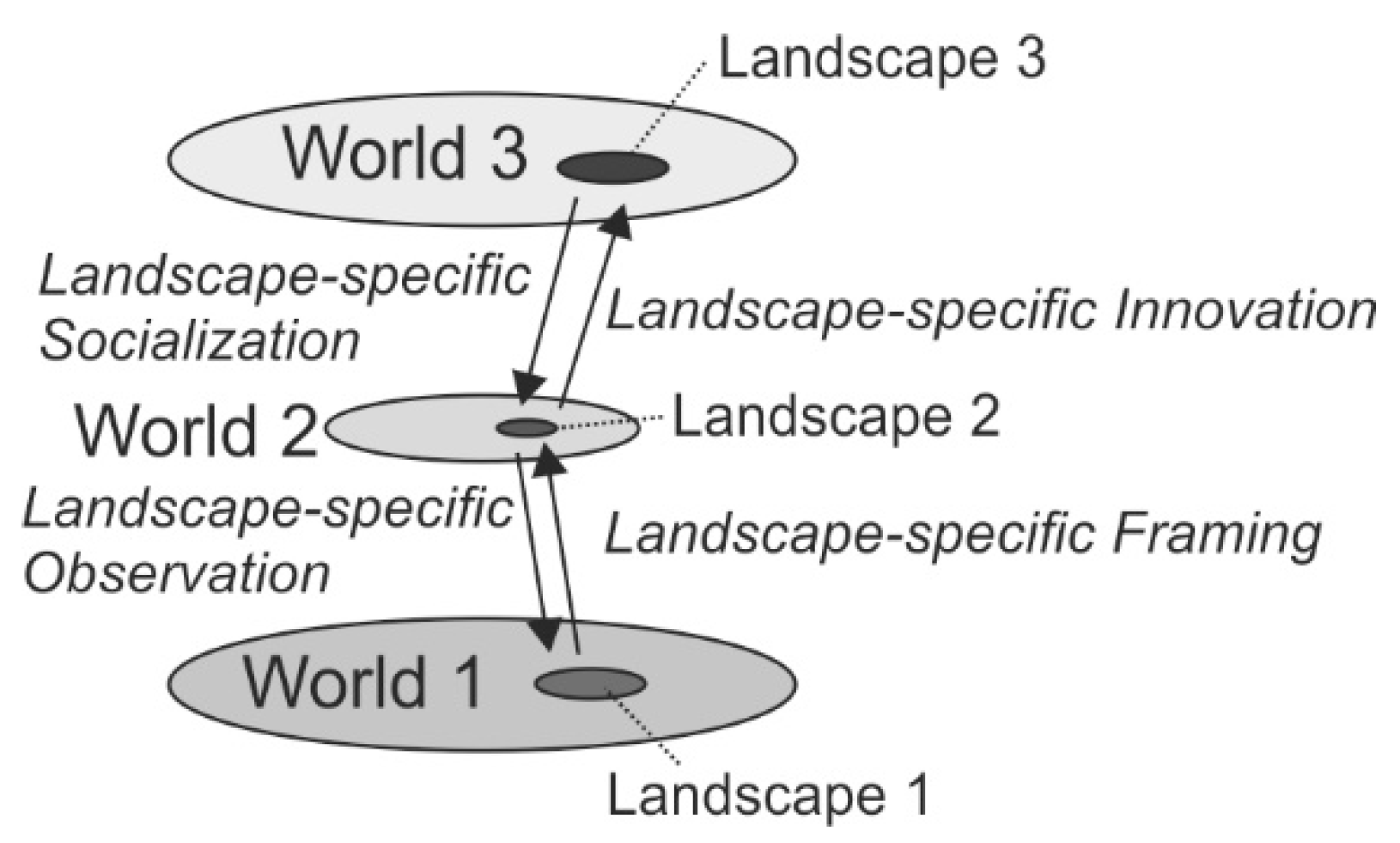 Sustainability Free Full Text Landscape Conflicts A Theoretical Approach Based On The Three Worlds Theory Of Karl Popper And The Conflict Theory Of Ralf Dahrendorf Illustrated By The Example Of The Energy