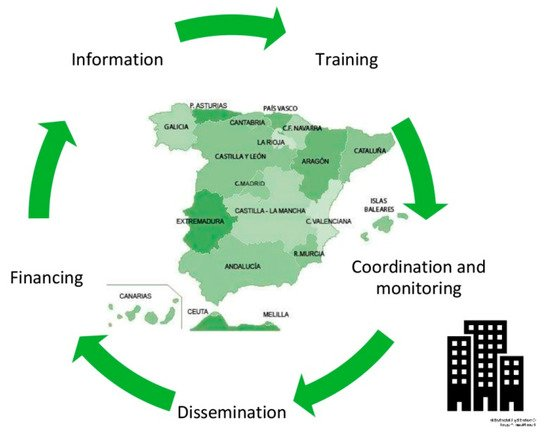 Sustainability Free Full Text An Approach To Environmental Criteria In Public Procurement For The Renovation Of Buildings In Spain Html