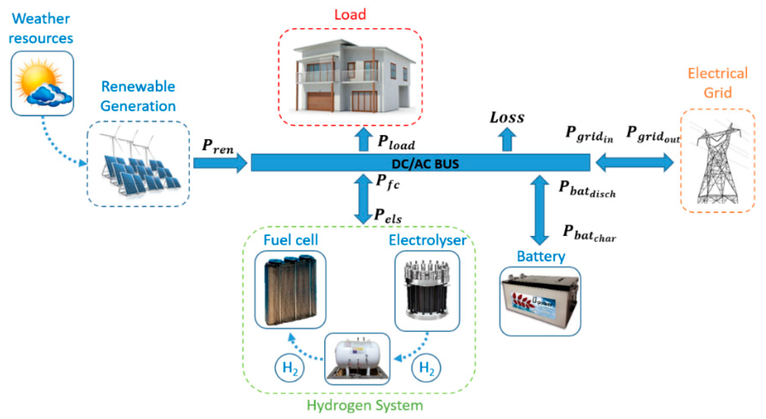 Sustainability Free Full Text Extended Model Predictive Controller To Develop Energy Management Systems In Renewable Source Based Smart Microgrids With Hydrogen As Backup Theoretical Foundation And Case Study Html