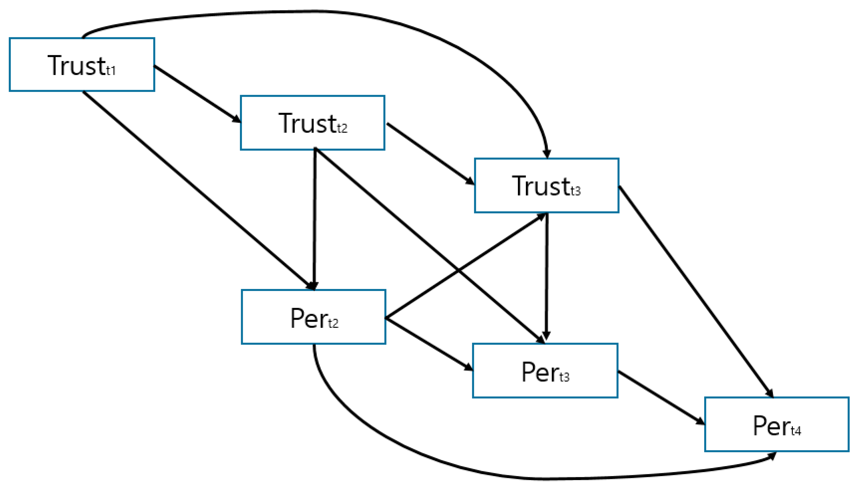 Sustainability Free Full Text Exploring The Effects Of Trust And Its Outcomes In B2b Relationship Stages A Longitudinal Study Html
