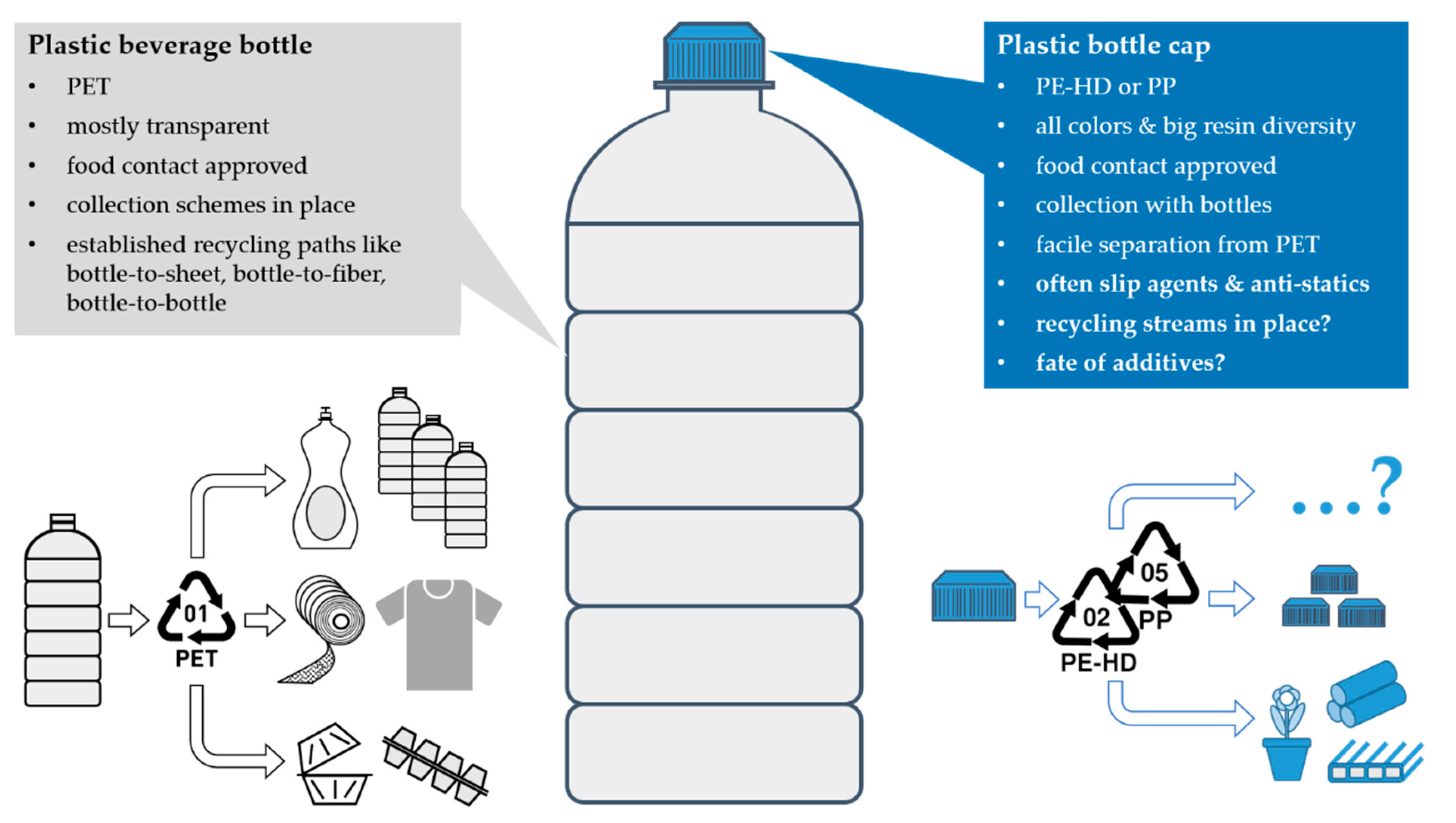 Sustainability Free Full Text Plastic Bottle Cap Recycling Characterization Of Recyclate Composition And Opportunities For Design For Circularity