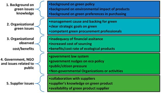 Sustainability Free Full Text Green And Sustainable Public Procurement An Instrument For Nudging Consumer Behavior A Case Study On Romanian Green Public Agriculture Across Different Sectors Of Activity Html