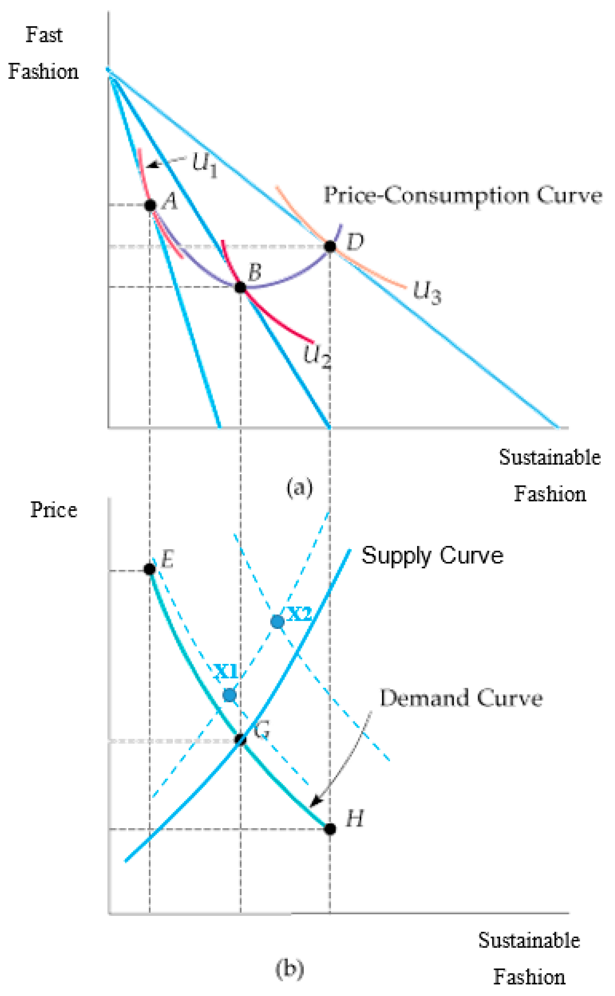 Sustainability   Free Full-Text   Consumer Attitude Towards Sustainability  Of Fast Fashion Products In The UK   HTML