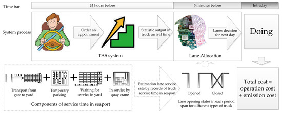 Lane Allocation Optimization