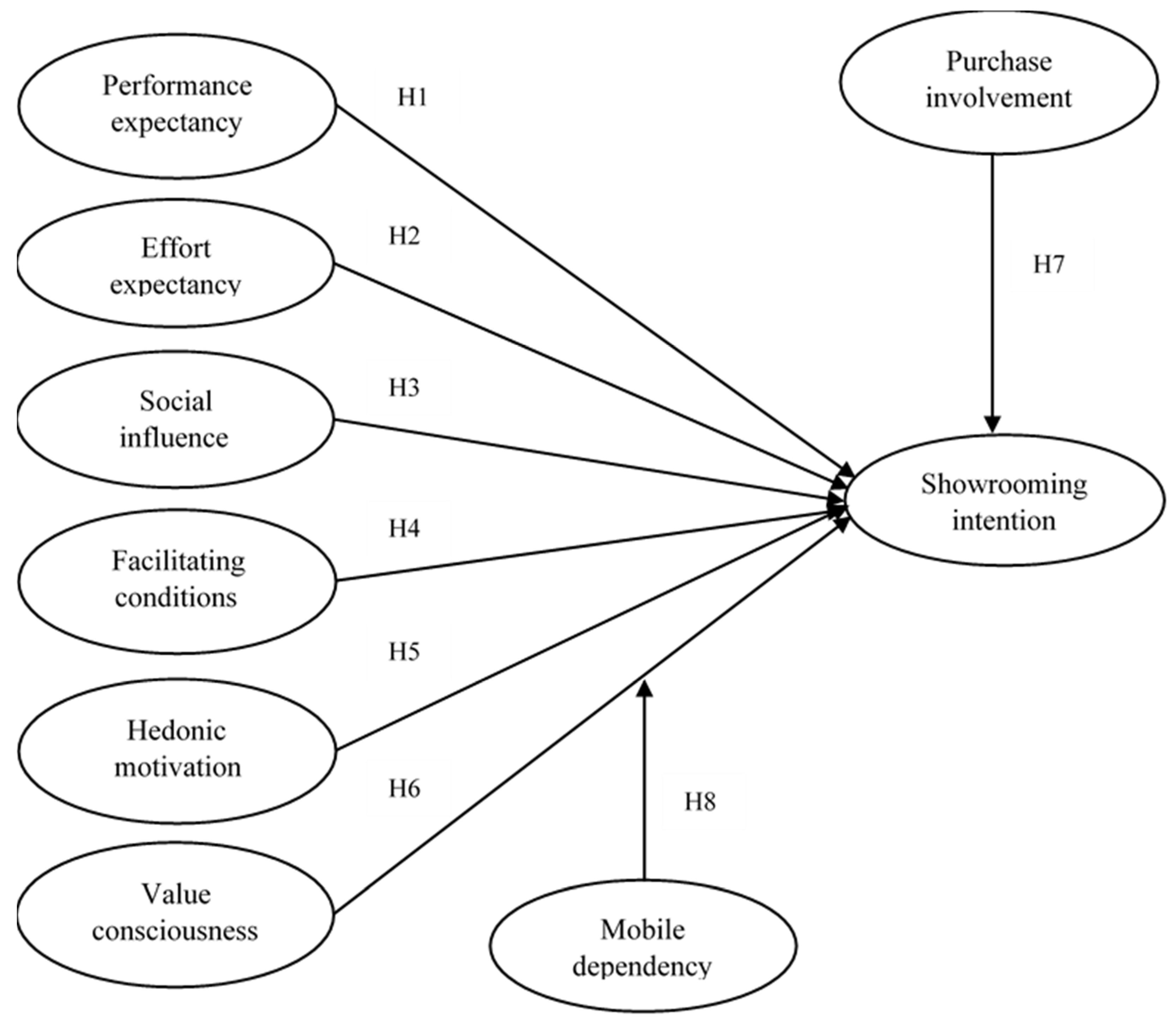 Sustainability   Free Full Text   Understanding Mobile Showrooming ...