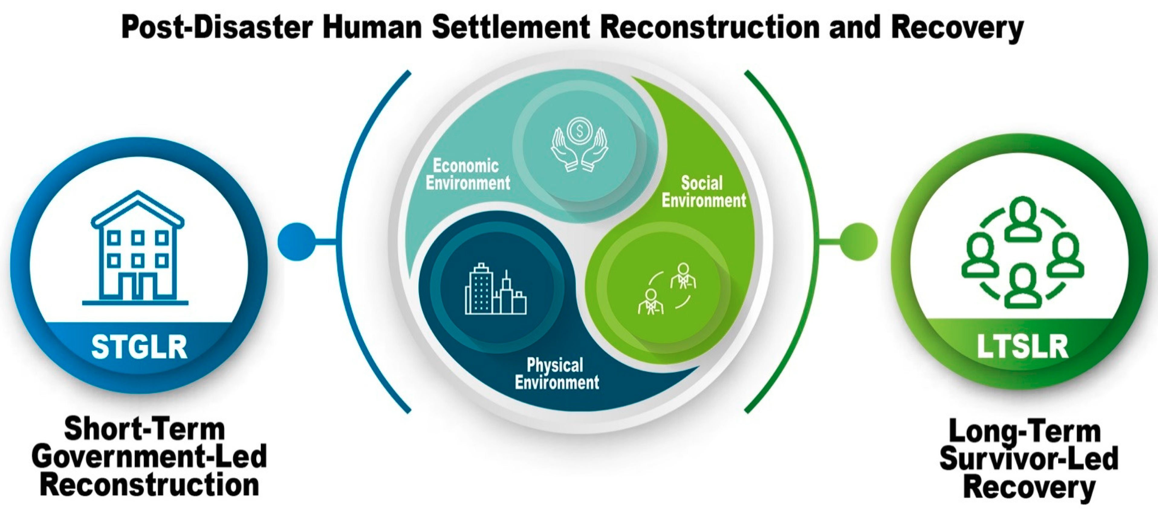 Sustainability Free Full Text When Housing And Communities Were Delivered A Case Study Of Post Wenchuan Earthquake Rural Reconstruction And Recovery Html