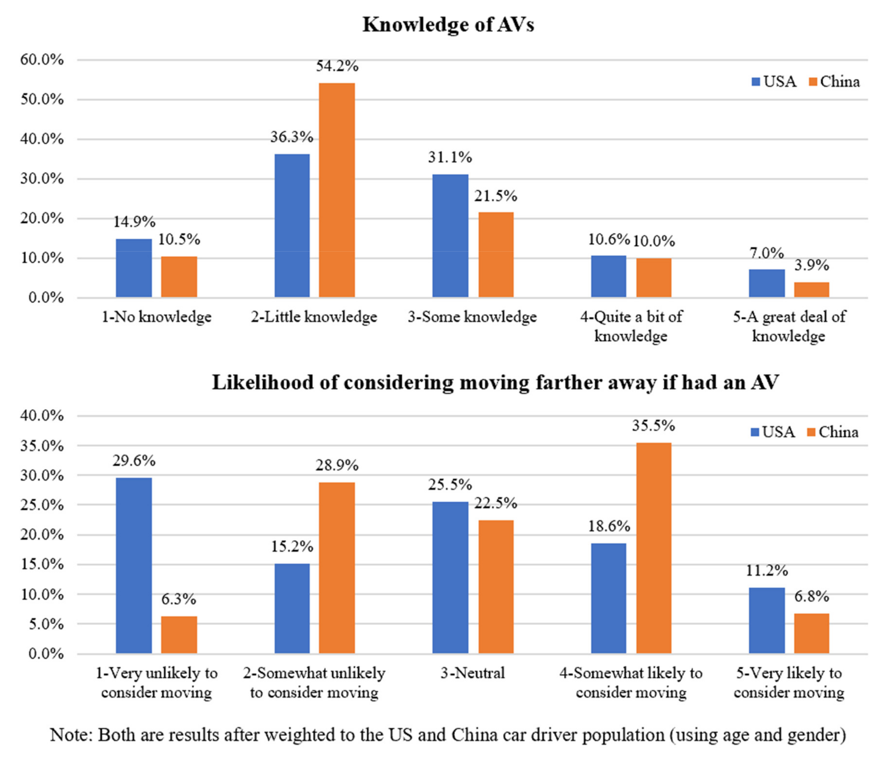 Sustainability | Free Full-Text | Potential Impacts of Autonomous Vehicles on Urban Sprawl: A Comparison of Chinese and US Car-Oriented Adults | HTML
