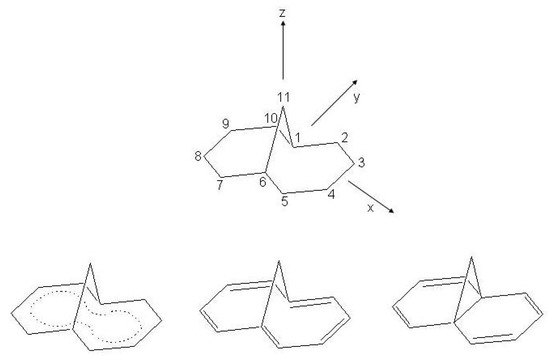 Symmetry | Special Issue : Aromaticity and Molecular Symmetry