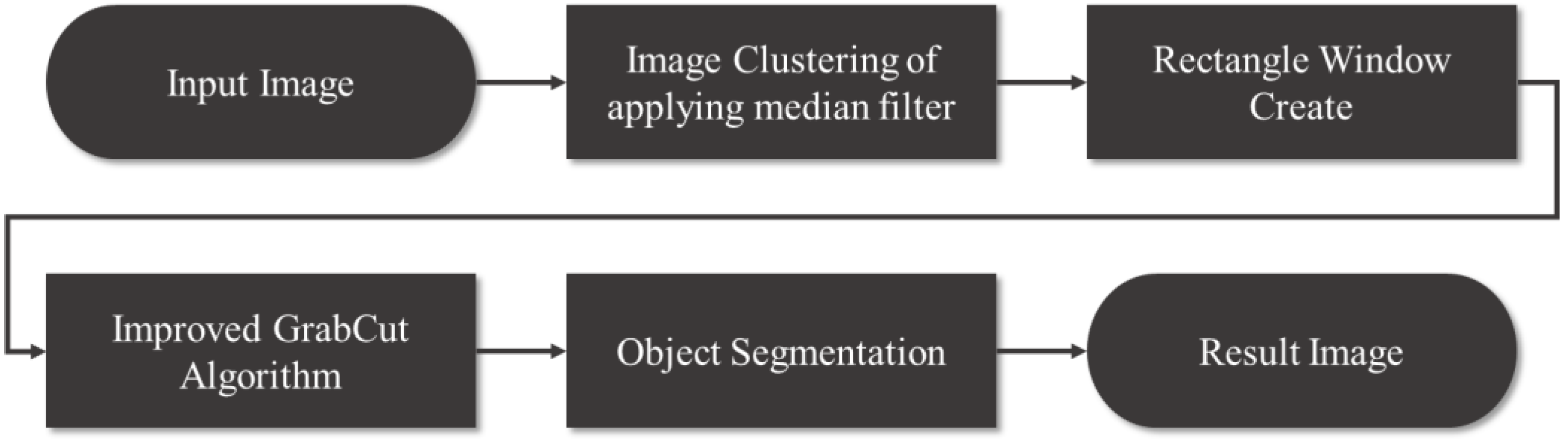 Symmetry | Free Full-Text | A Modified GrabCut Using a Clustering