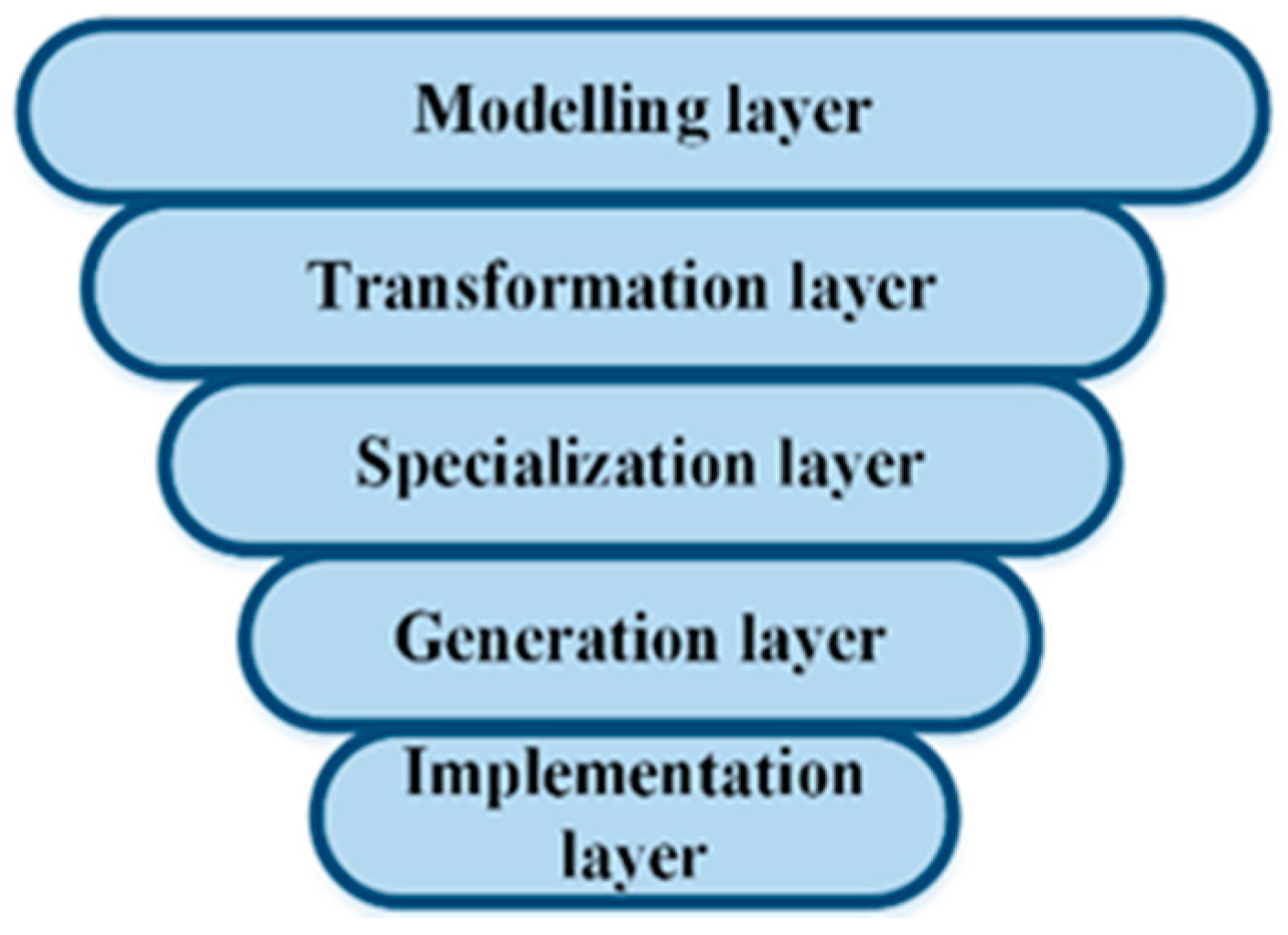 Symmetry   Free Full-Text   A Model-Driven Framework to Develop ...