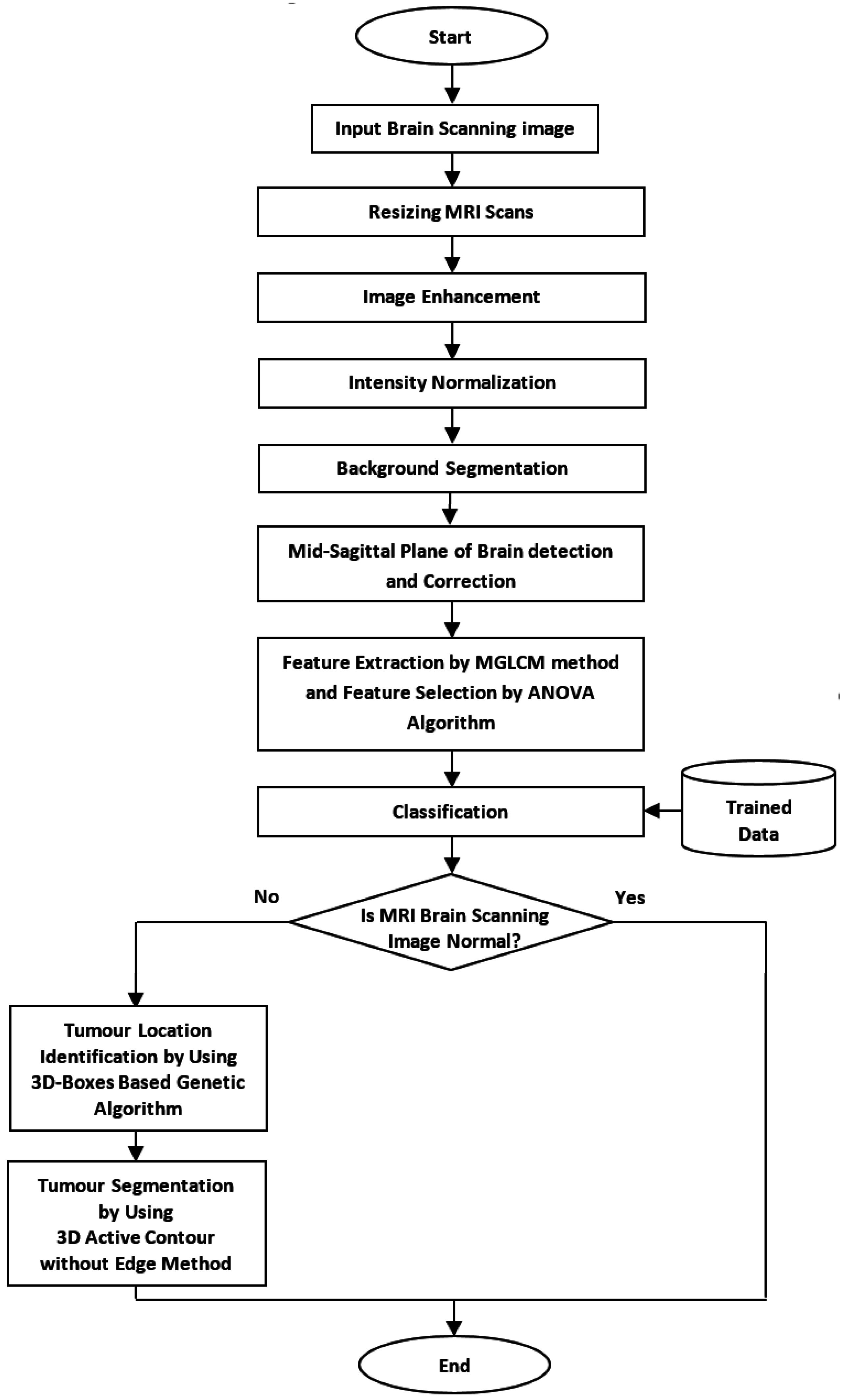 Symmetry | Free Full-Text | Segmentation of Brain Tumors in MRI