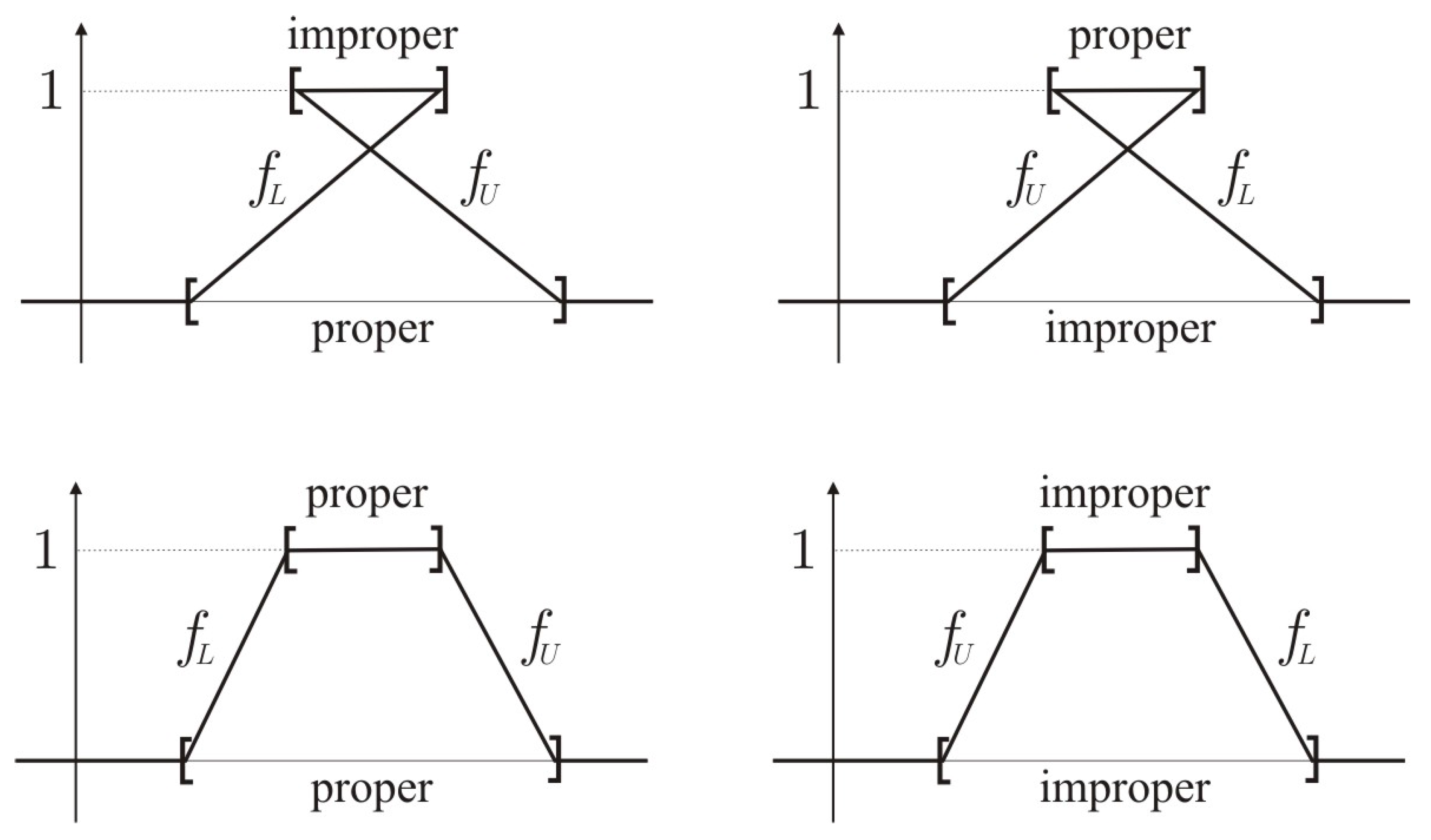 dual trapezoidal fuzzy number and its applications Abstract the purpose of the present paper is to investigate optimality conditions and duality theory in fuzzy number quadratic programming (fnqp) in which the objective function is fuzzy quadratic function with fuzzy number coefficients and the constraint set is fuzzy linear functions with fuzzy number coefficients.