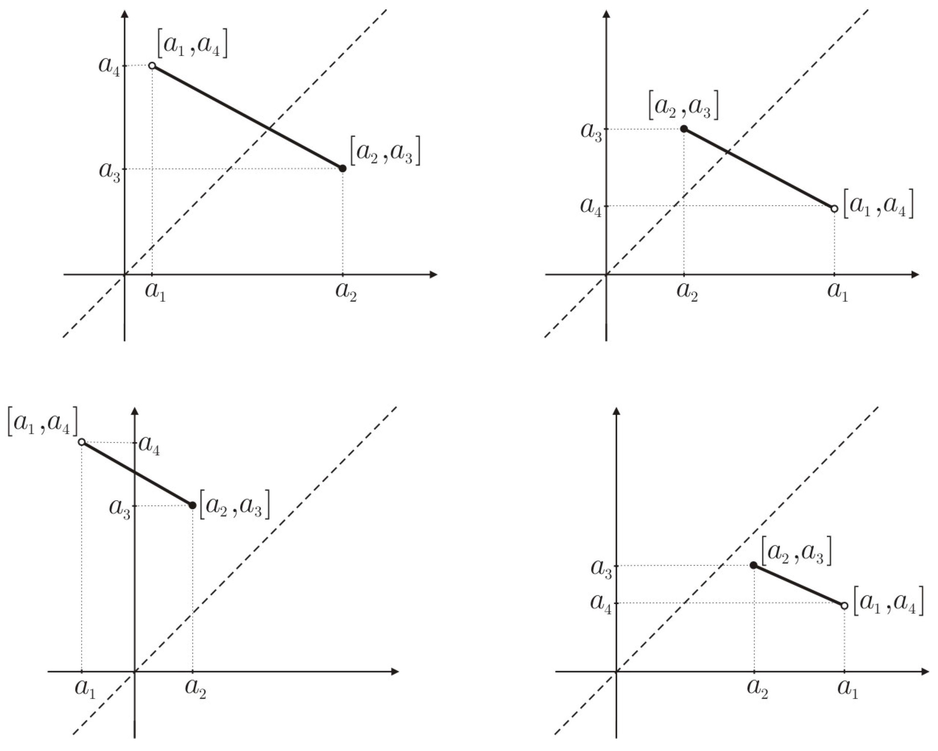 dual trapezoidal fuzzy number and its applications This paper, a total ordering on the class of ifns [17] using double upper dense  sequence in the interval [0, 1] which generalises  in the application point of view  our proposed method is  of the trapezoidal intuitionistic fuzzy number a .