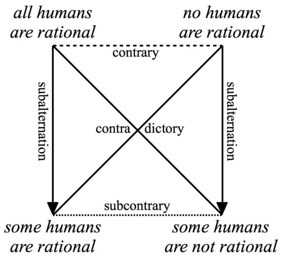 Hasse Diagram Linguistics Image Collections How To Guide