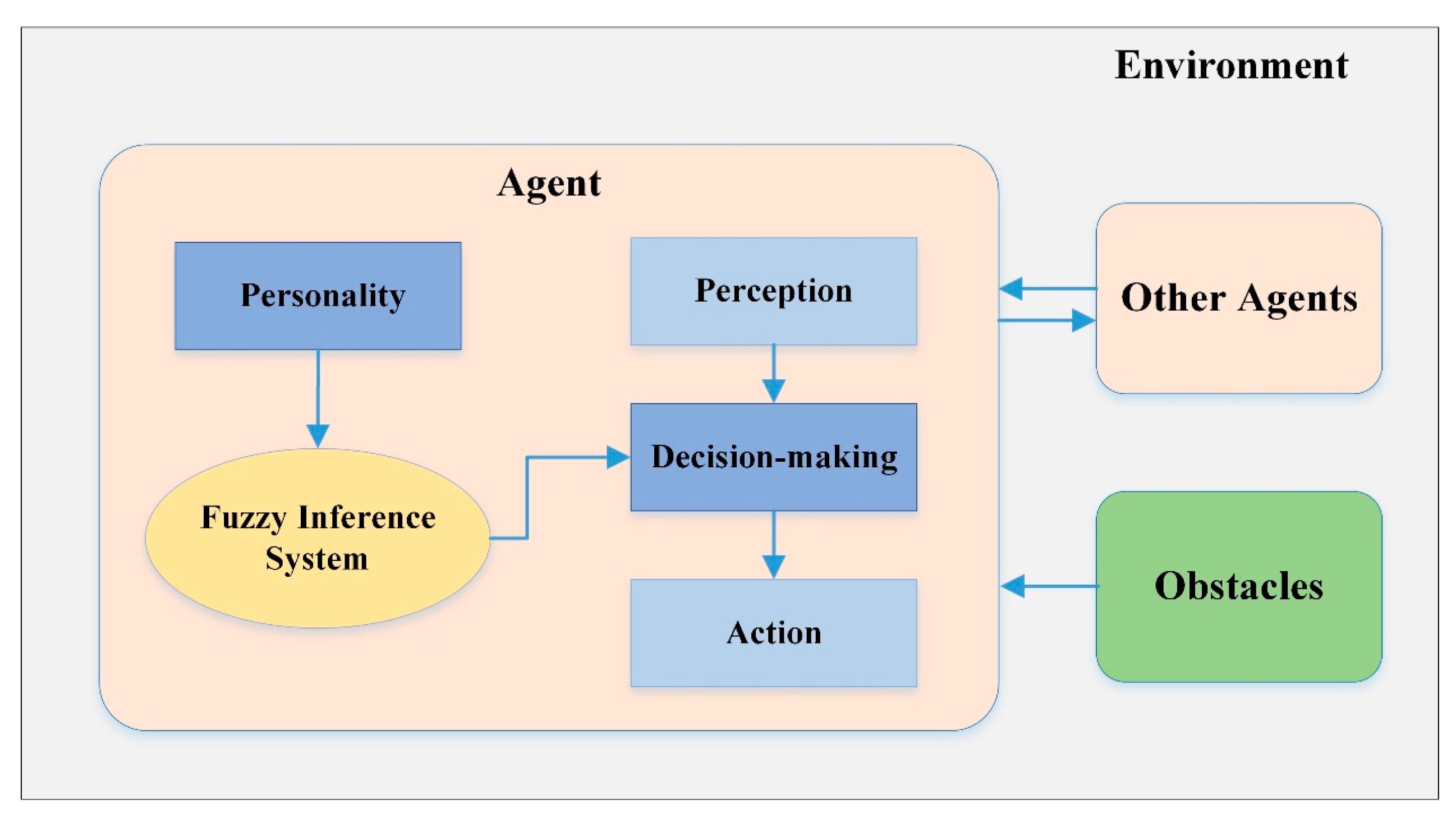 Symmetry | Free Full-Text | Fuzzy Logic-Based Model That