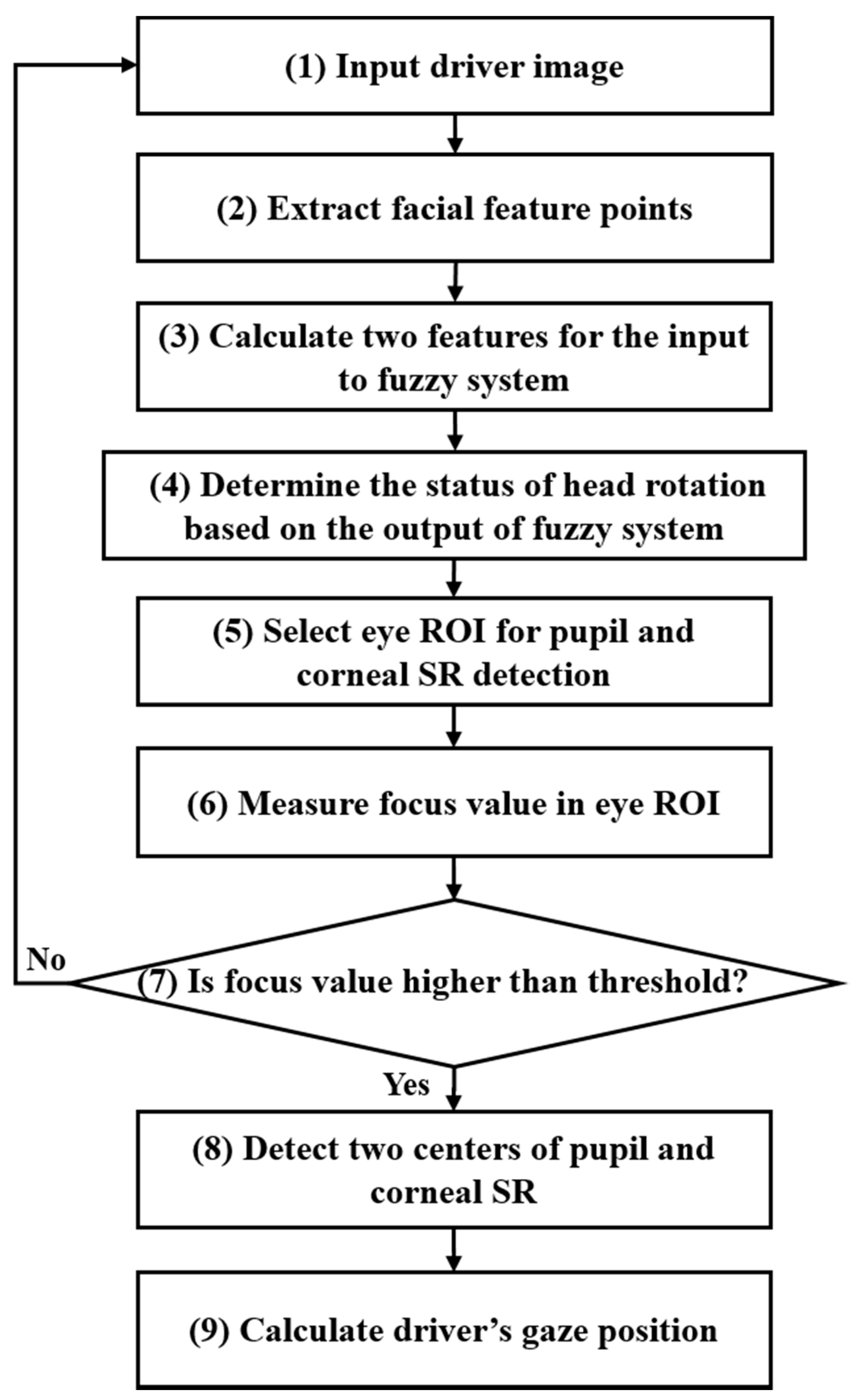 Symmetry | Free Full-Text | Fuzzy-System-Based Detection of Pupil