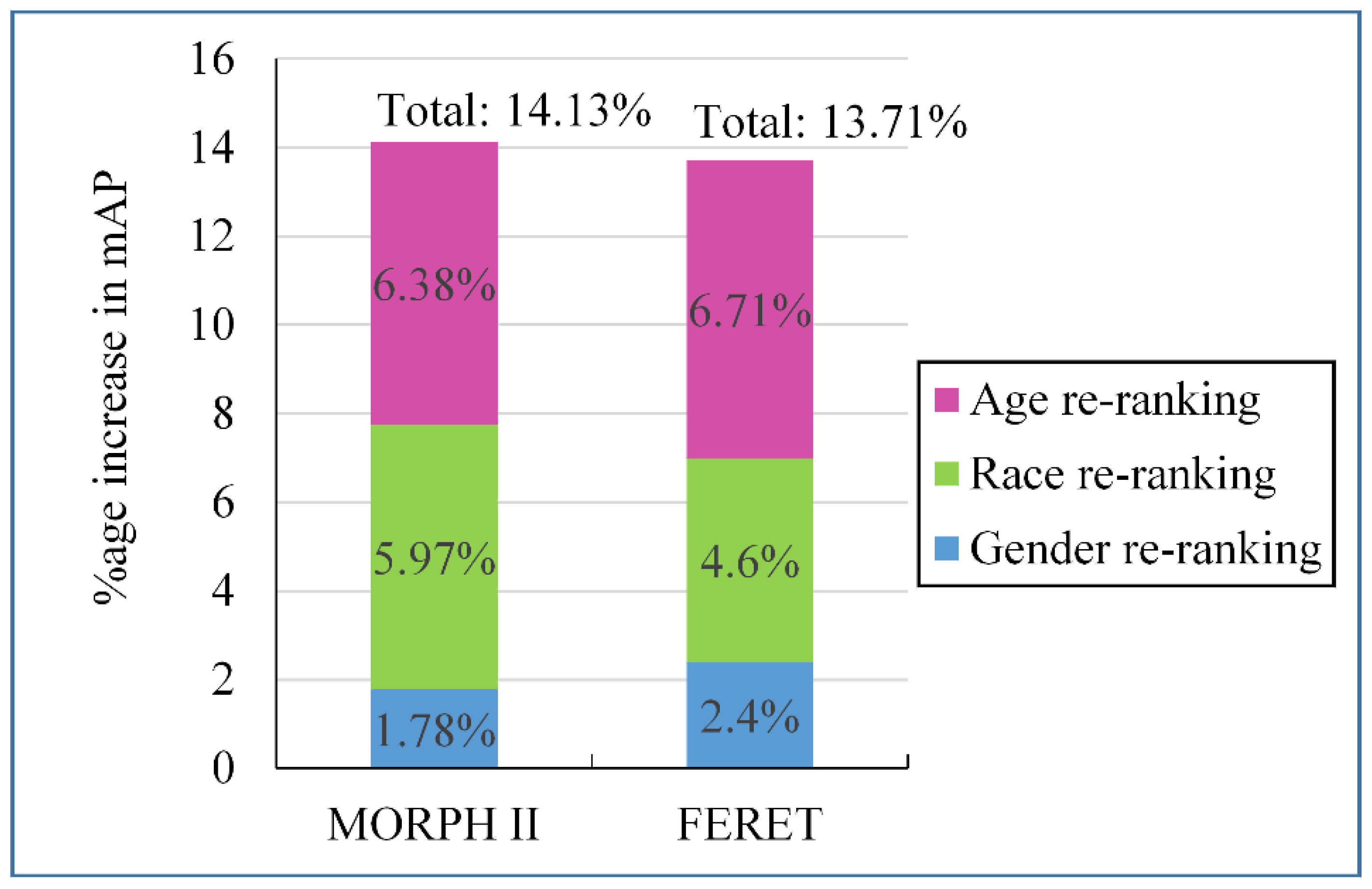 Symmetry | Free Full-Text | Demographic-Assisted Age-Invariant Face