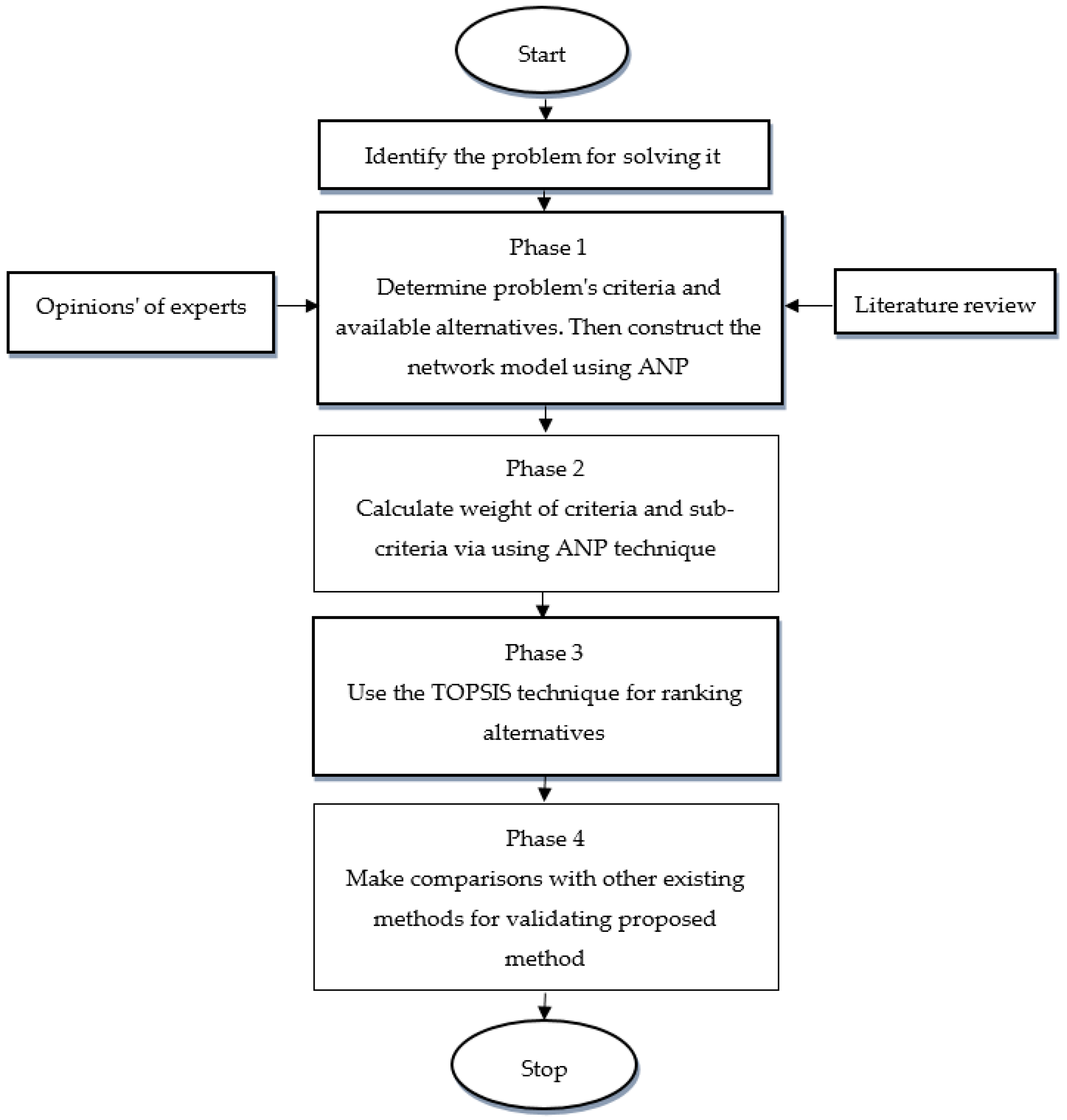 Symmetry | Free Full-Text | A Hybrid Neutrosophic Group ANP-TOPSIS