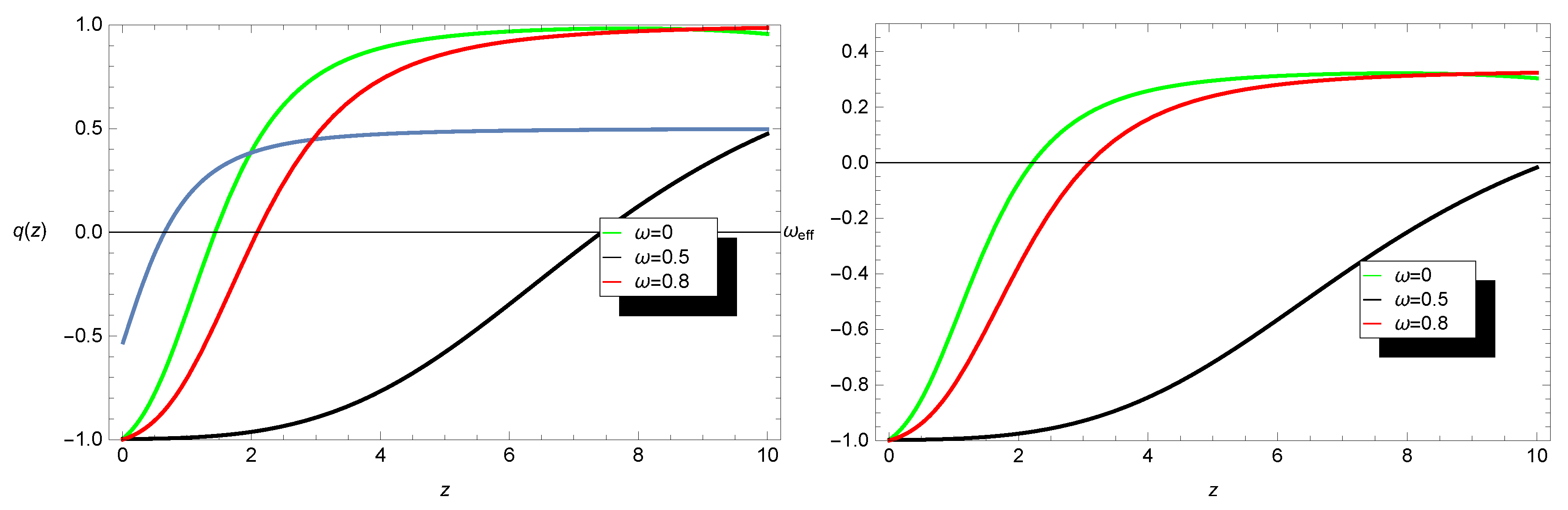 Symmetry | Free Full-Text | Impact of Collisional Matter on the Late