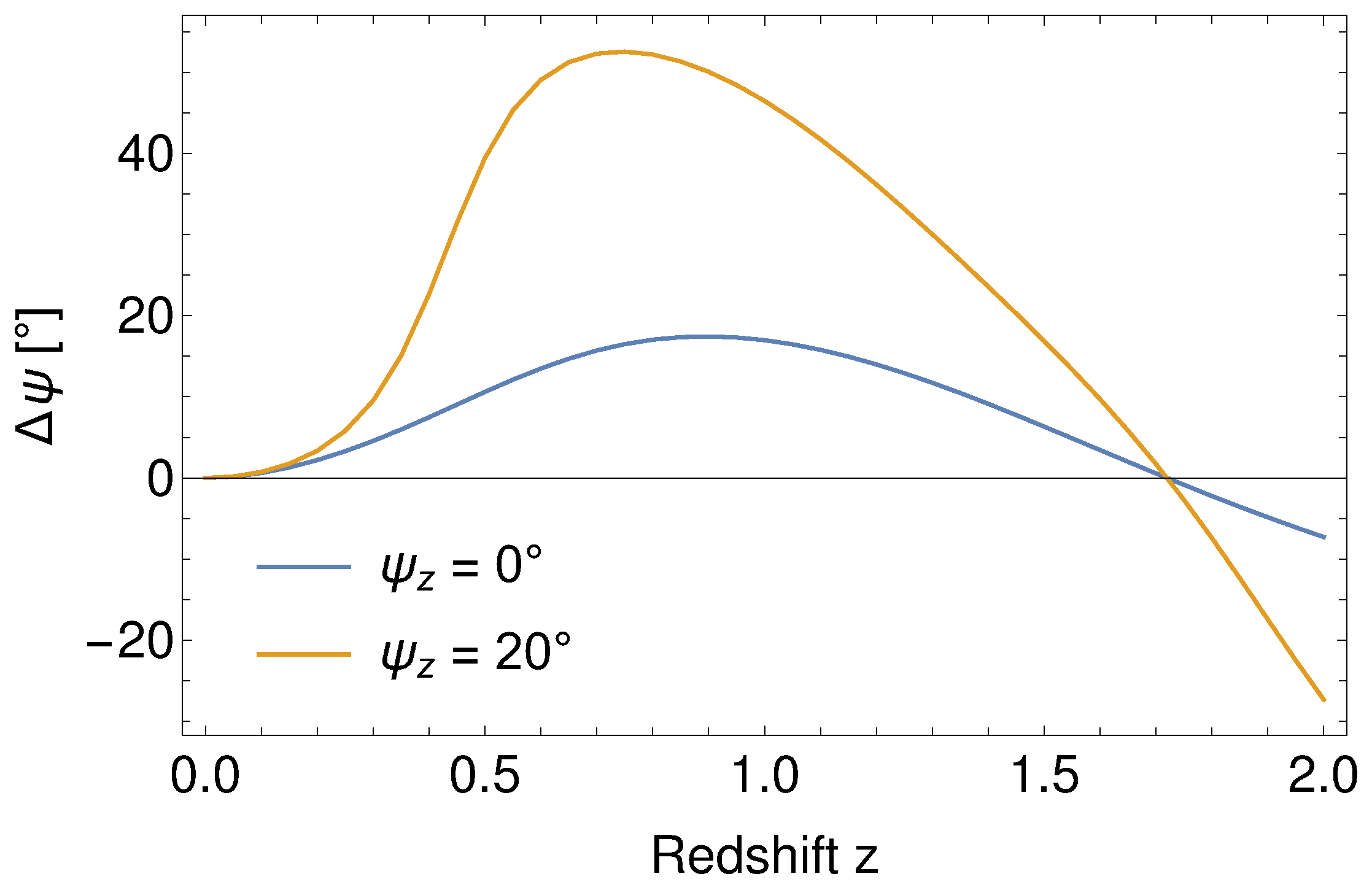 Symmetry | Free Full-Text | Constraints on Lorentz