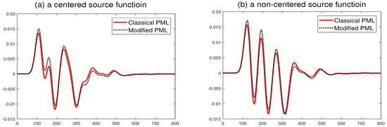 Symmetry | Free Full-Text | A Modified PML Acoustic Wave