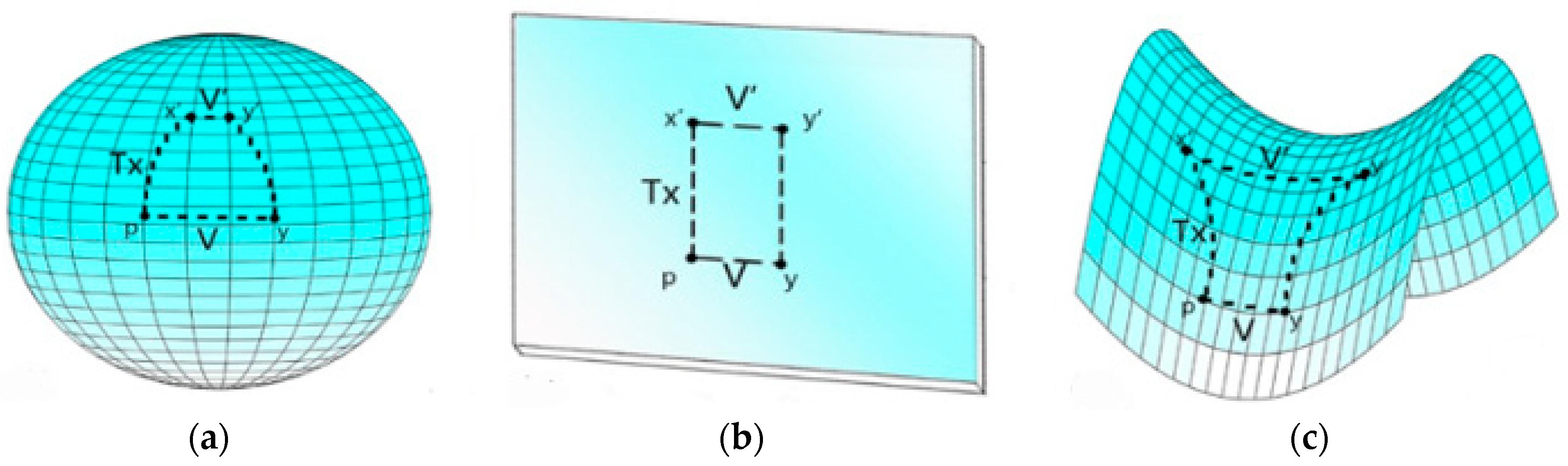 Symmetry | Free Full-Text | Hyperbolic Function Embedding: Learning