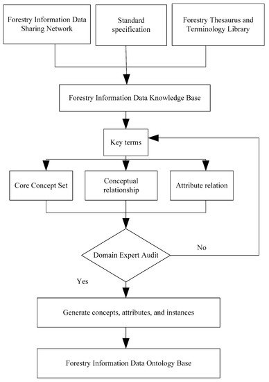 Symmetry Free Full Text Fast Retrieval Method Of Forestry Information Features Based On Symmetry Function In Communication Network Html