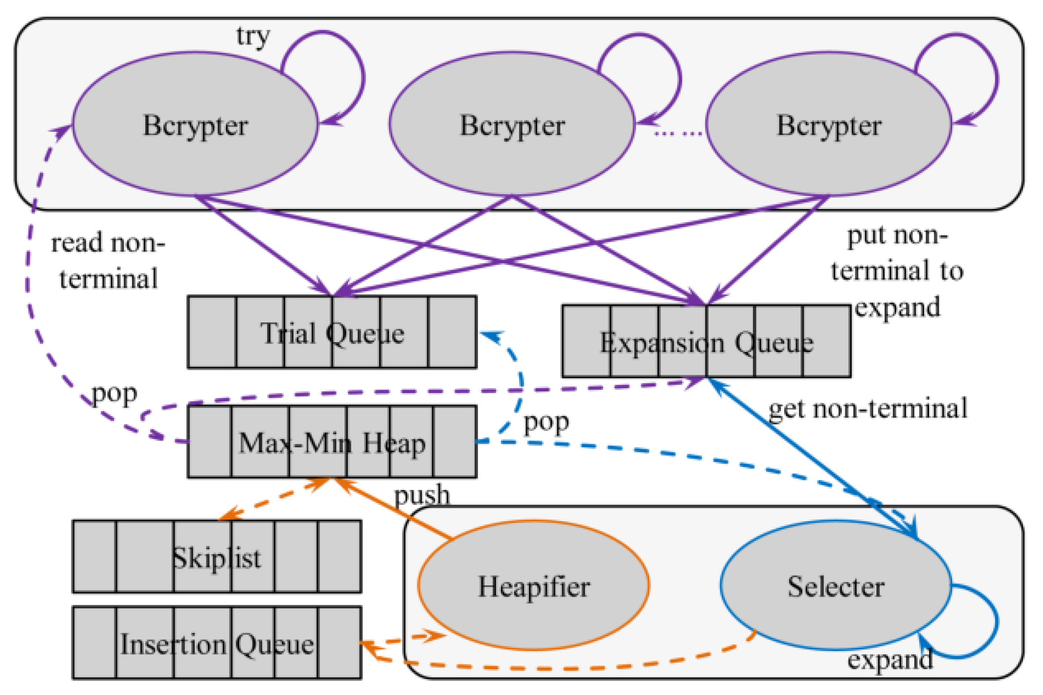 Symmetry | Free Full-Text | Study on Massive-Scale Slow-Hash
