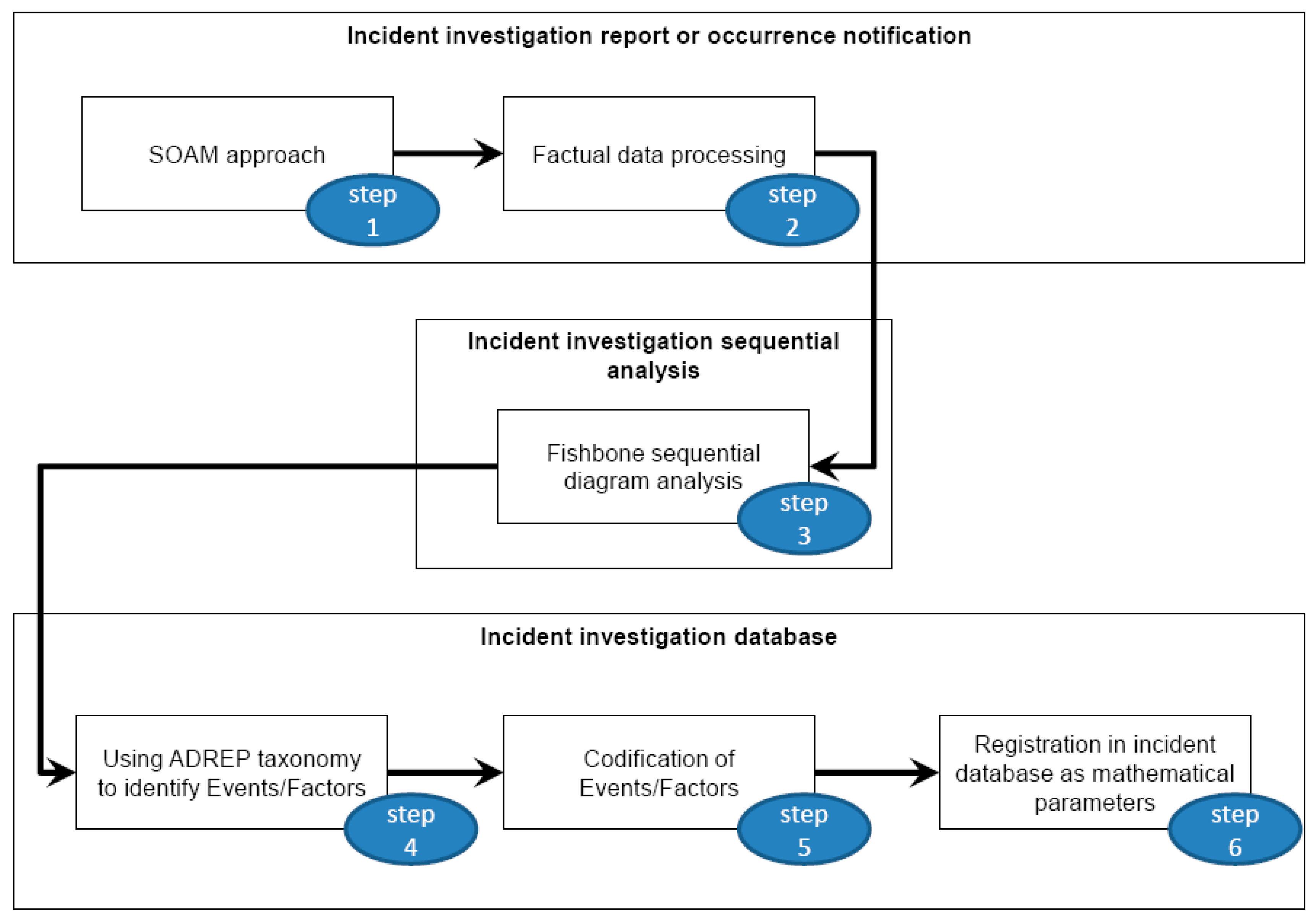 Symmetry Free Full Text A Case Study Of Fishbone Sequential Diagram Application And Adrep Taxonomy Codification In Conventional Atm Incident Investigation Html