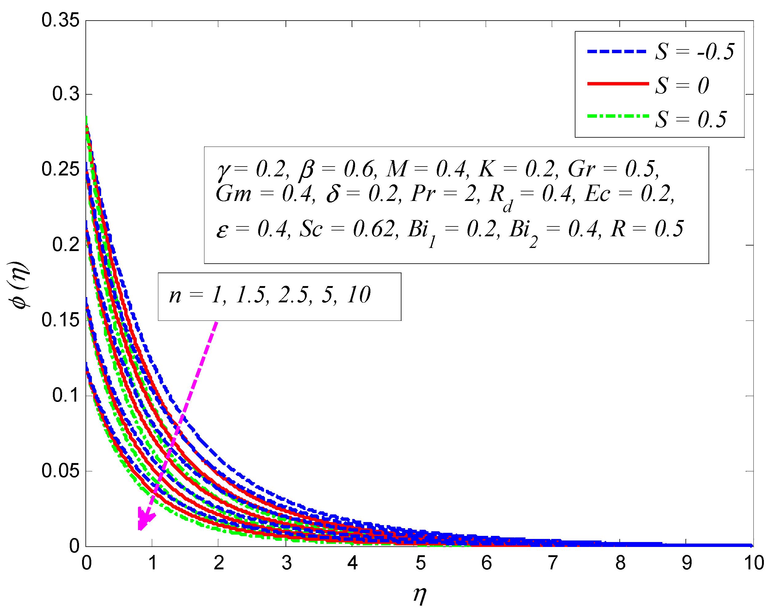Symmetry | Free Full-Text | MHD Slip Flow of Casson Fluid