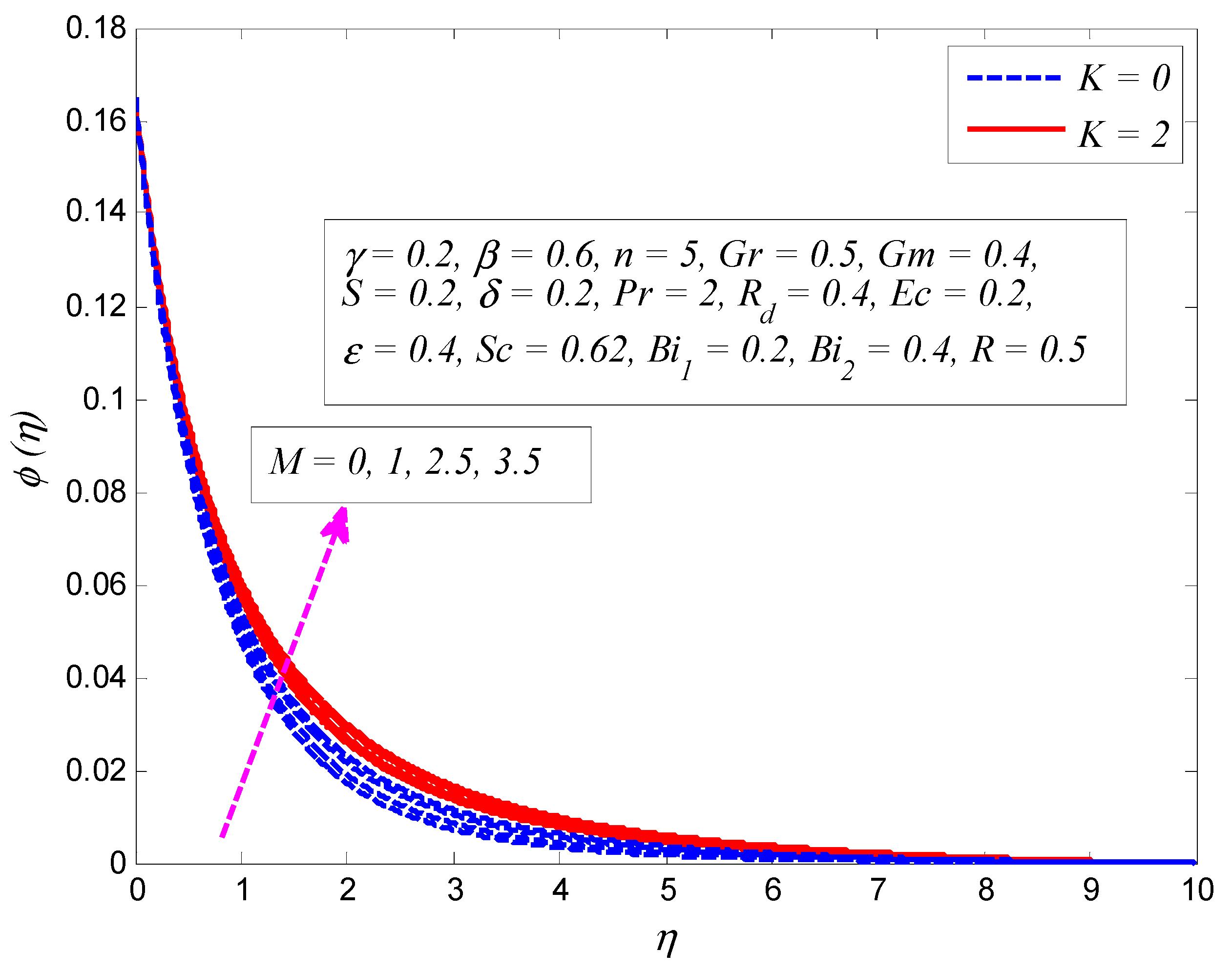Symmetry   Free Full-Text   MHD Slip Flow of Casson Fluid