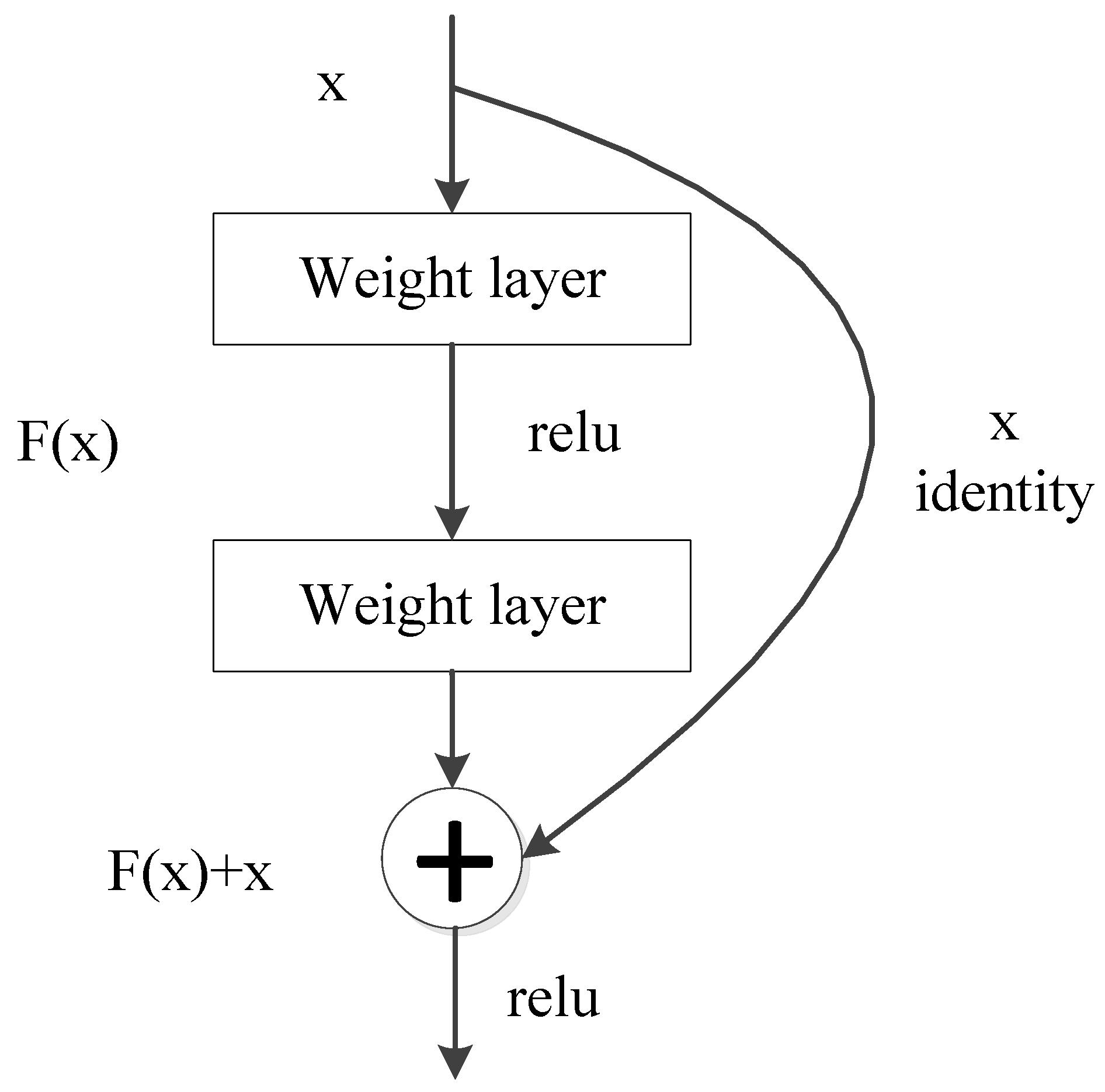 Symmetry | Free Full-Text | LPI Radar Waveform Recognition