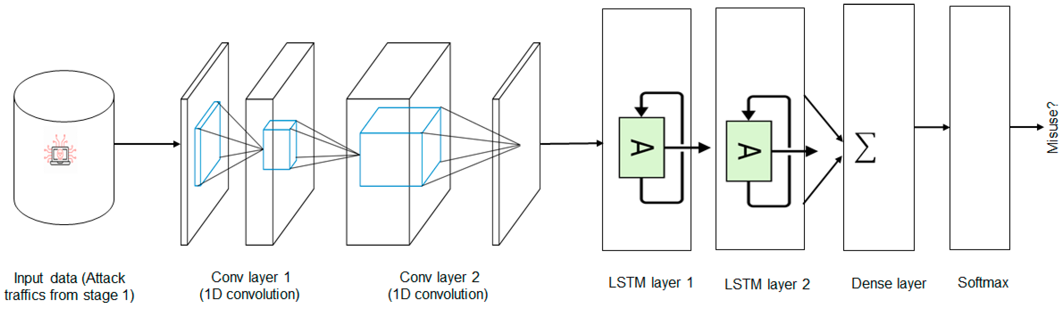 Symmetry | Free Full-Text | A Scalable and Hybrid Intrusion
