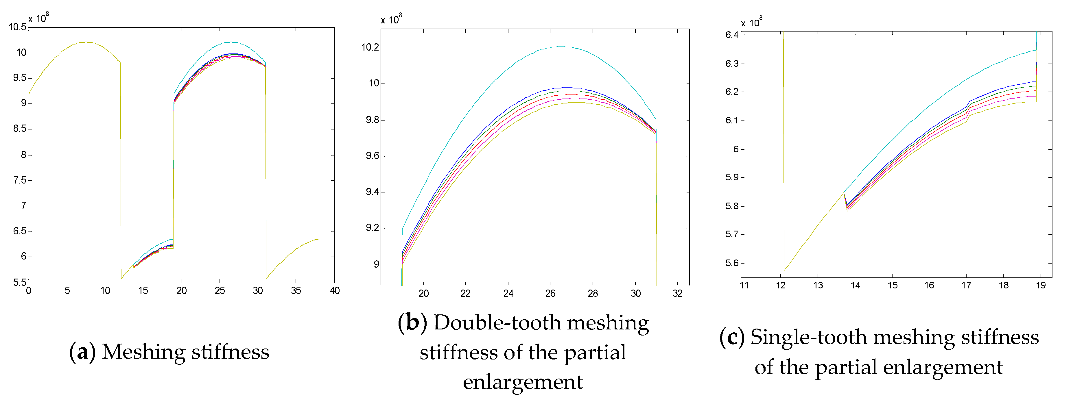 Symmetry | Free Full-Text | Improvement on Meshing Stiffness