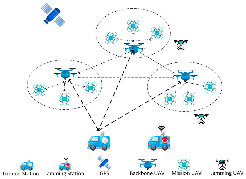 Symmetry | Free Full-Text | A Dyna-Q-Based Solution for UAV Networks  Against Smart Jamming Attacks | HTMLMDPI