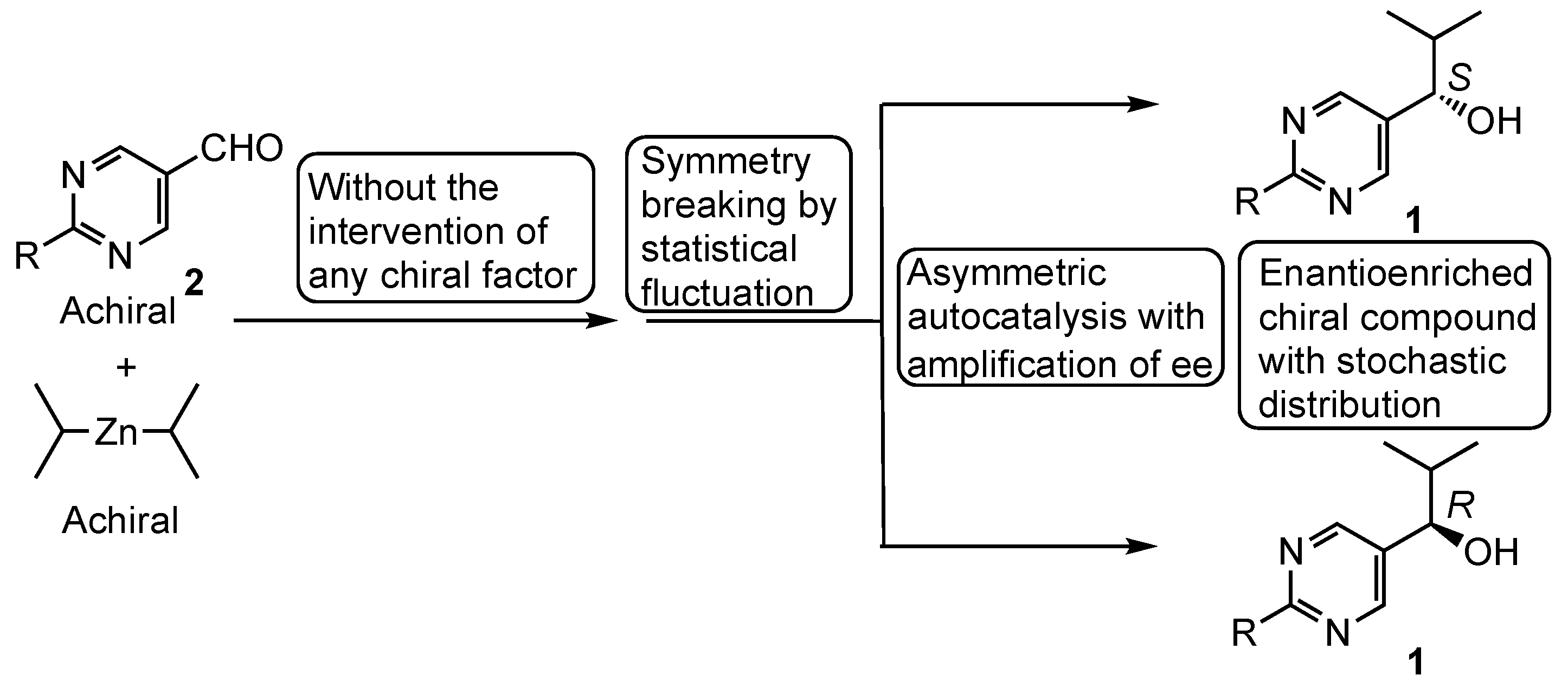 Symmetry Free Full Text Role Of Asymmetric Autocatalysis In The