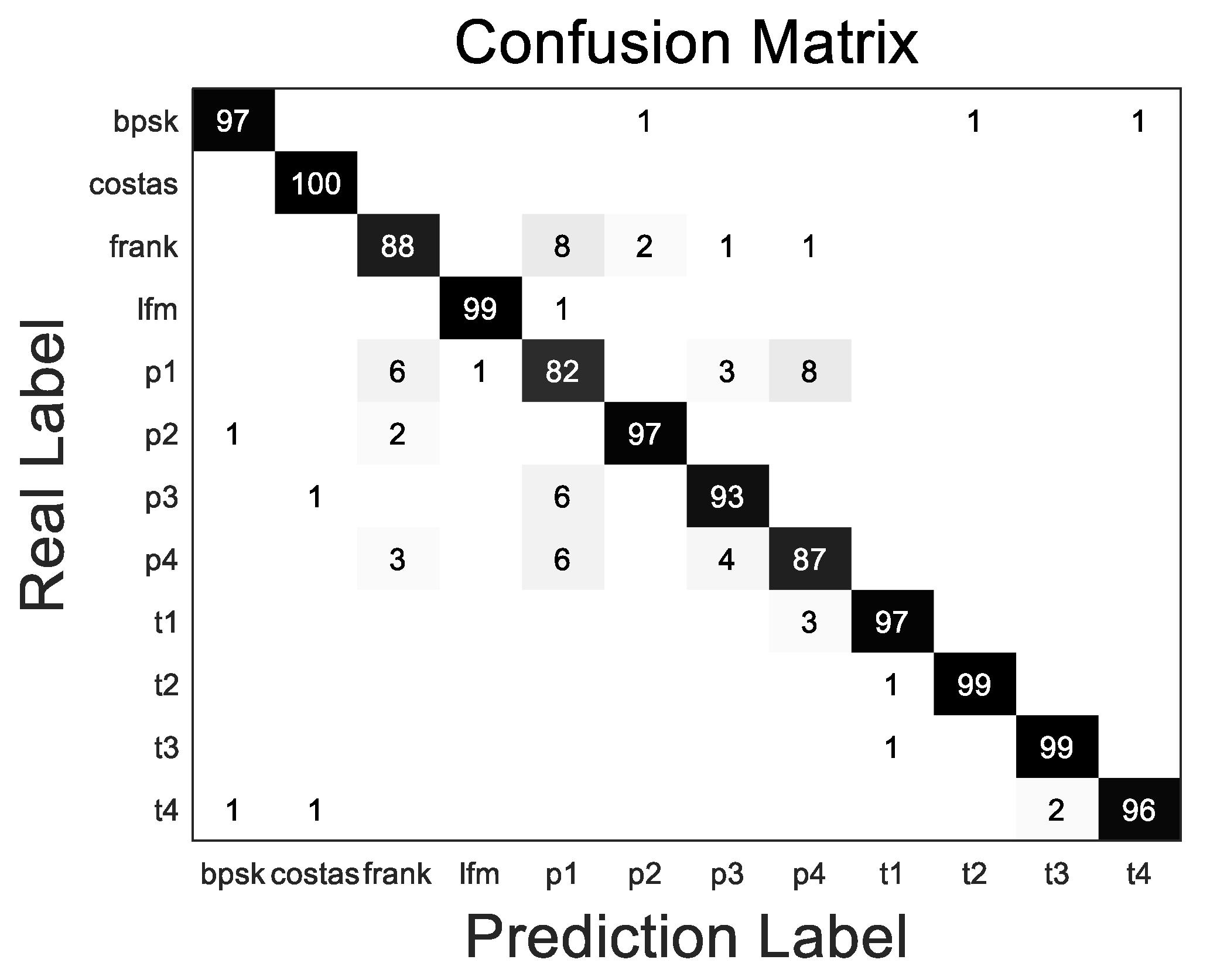 Symmetry | Free Full-Text | LPI Radar Waveform Recognition Based on