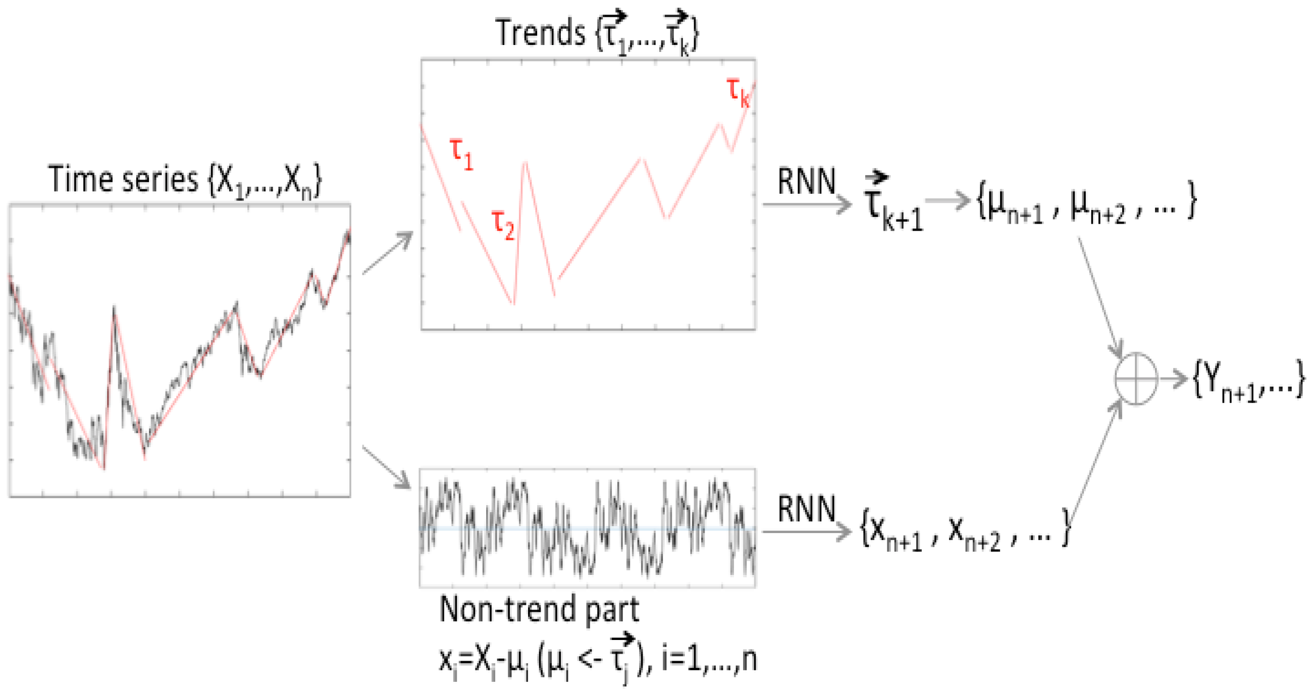 Symmetry | Free Full-Text | An Enhanced Algorithm of RNN