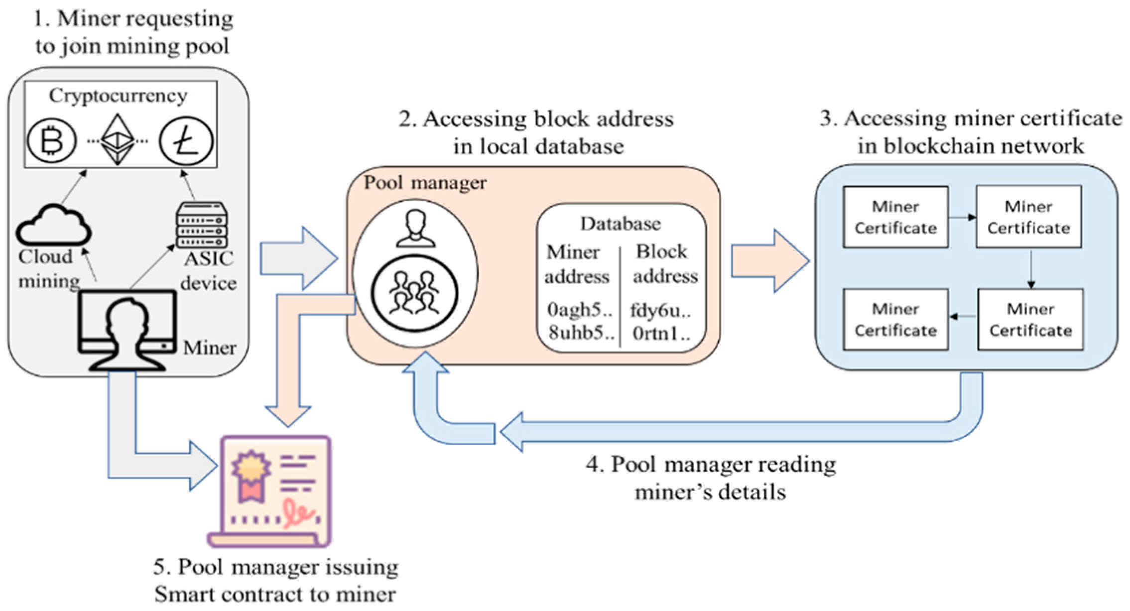 Symmetry Free Full Text Smart Contract Based Pool Hopping Attack Prevention For Blockchain Networks Html