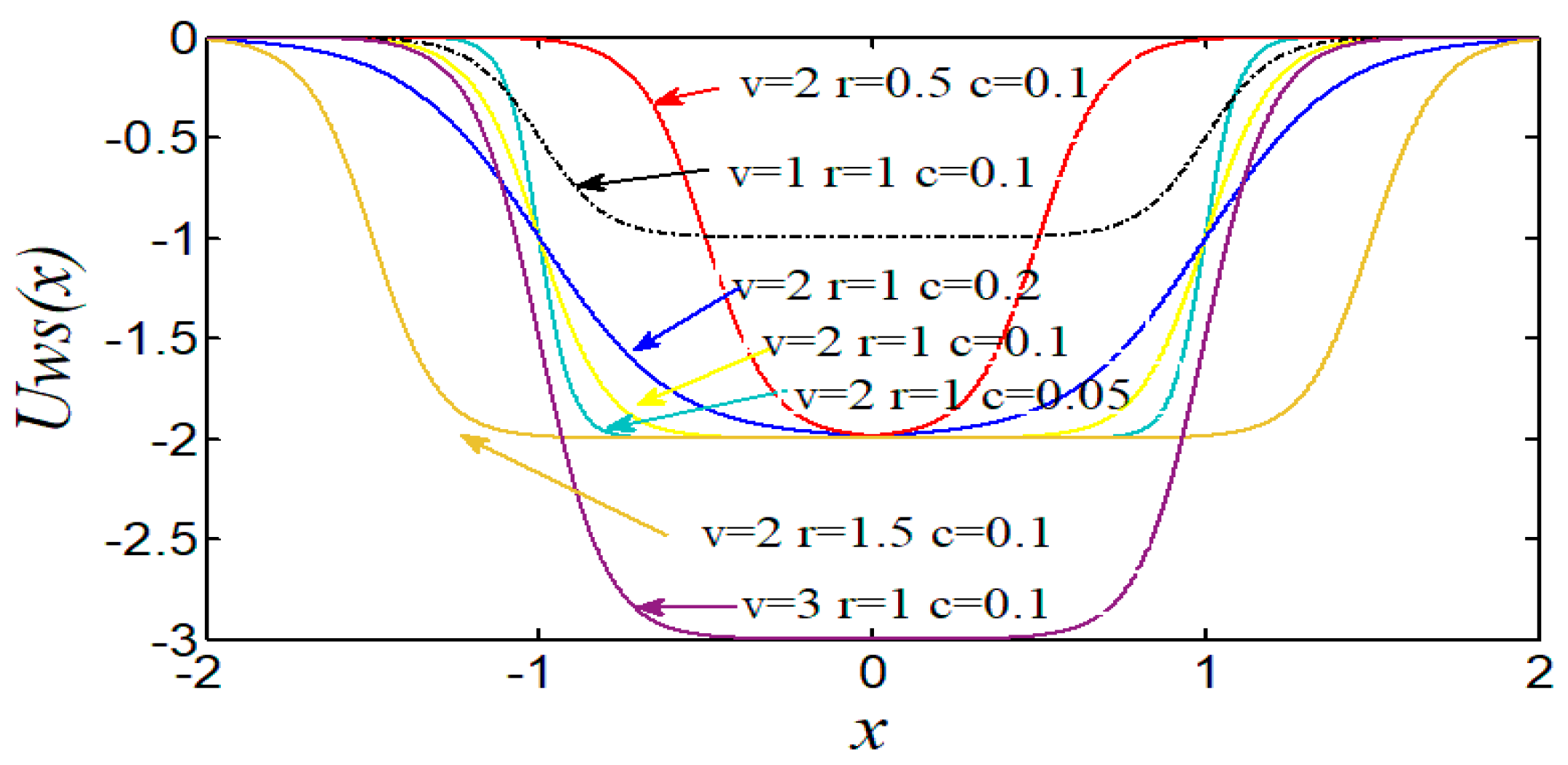 Symmetry | Free Full-Text | A New Second-Order Tristable