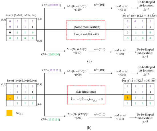 Symmetry | Free Full-Text | High-Precision Authentication